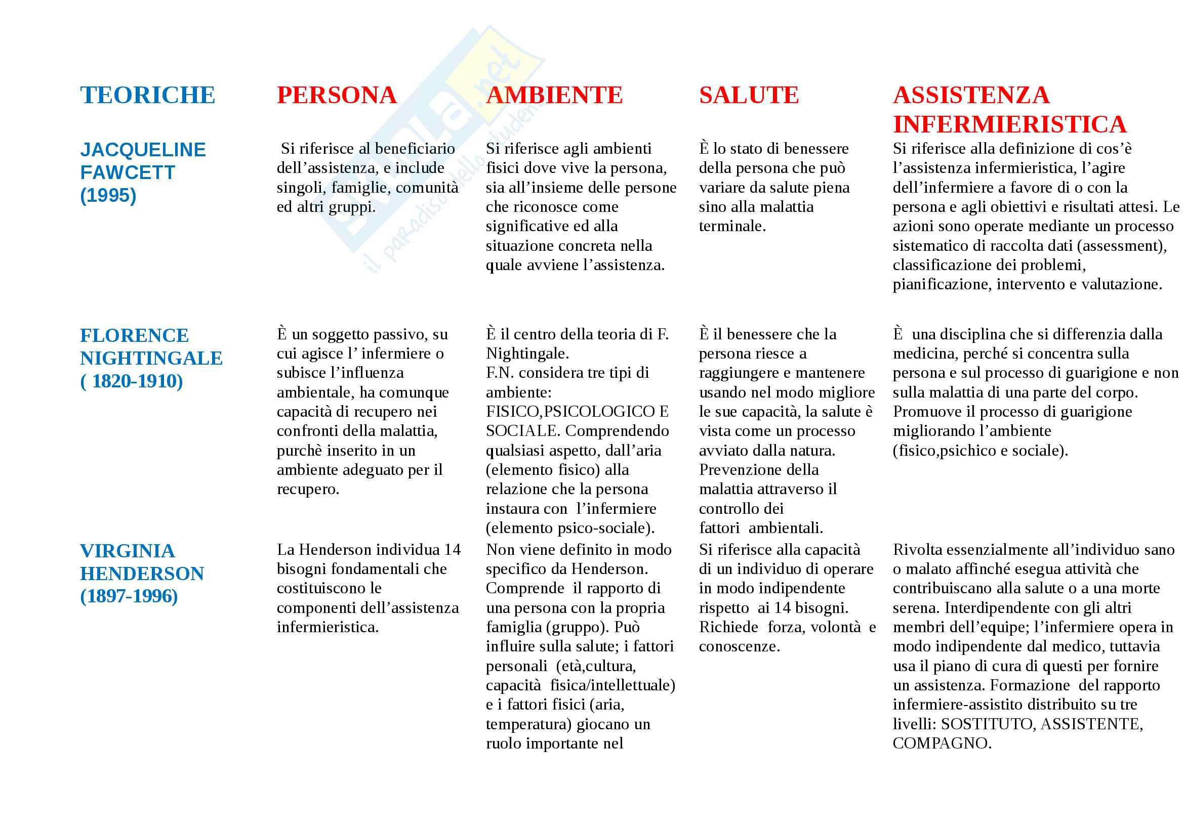 Schema modelli funzionali delle teoriche del nursing