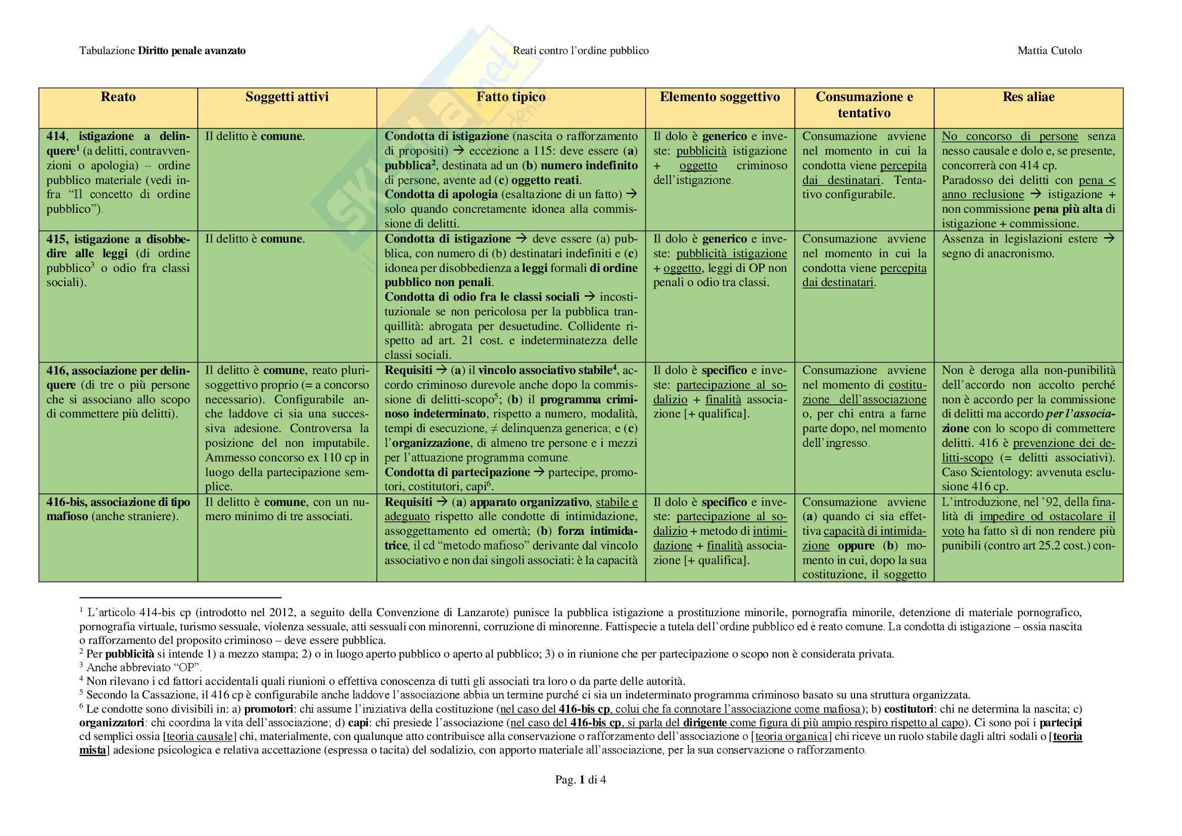 Reati contro l'ordine pubblico - Tabulazione Pag. 1