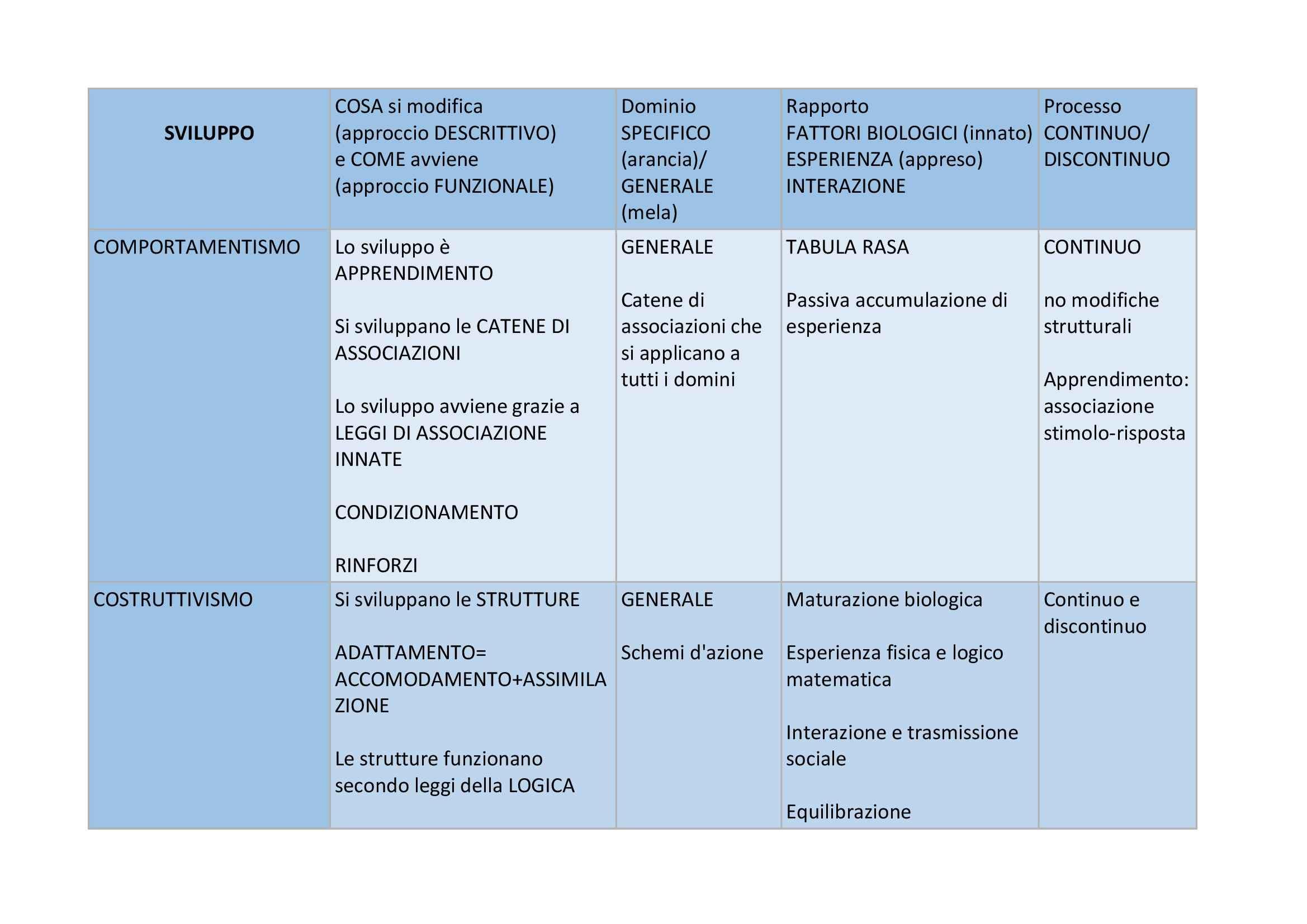 Psicologia dello sviluppo congitivo - schema sviluppo