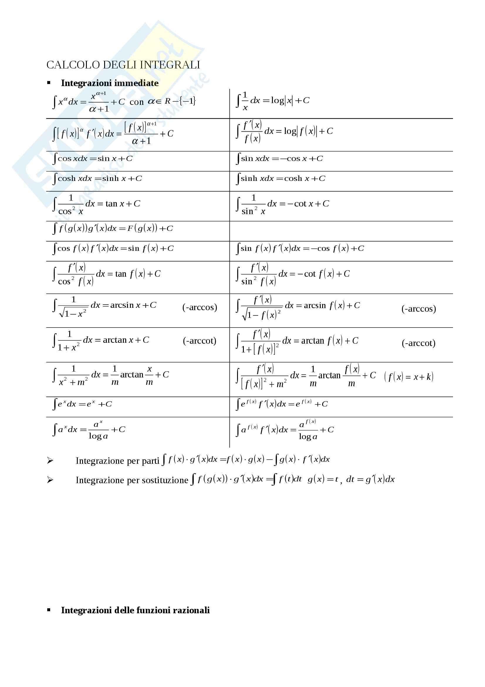 Formulario Calcolo degli Integrali, Analisi matematica I