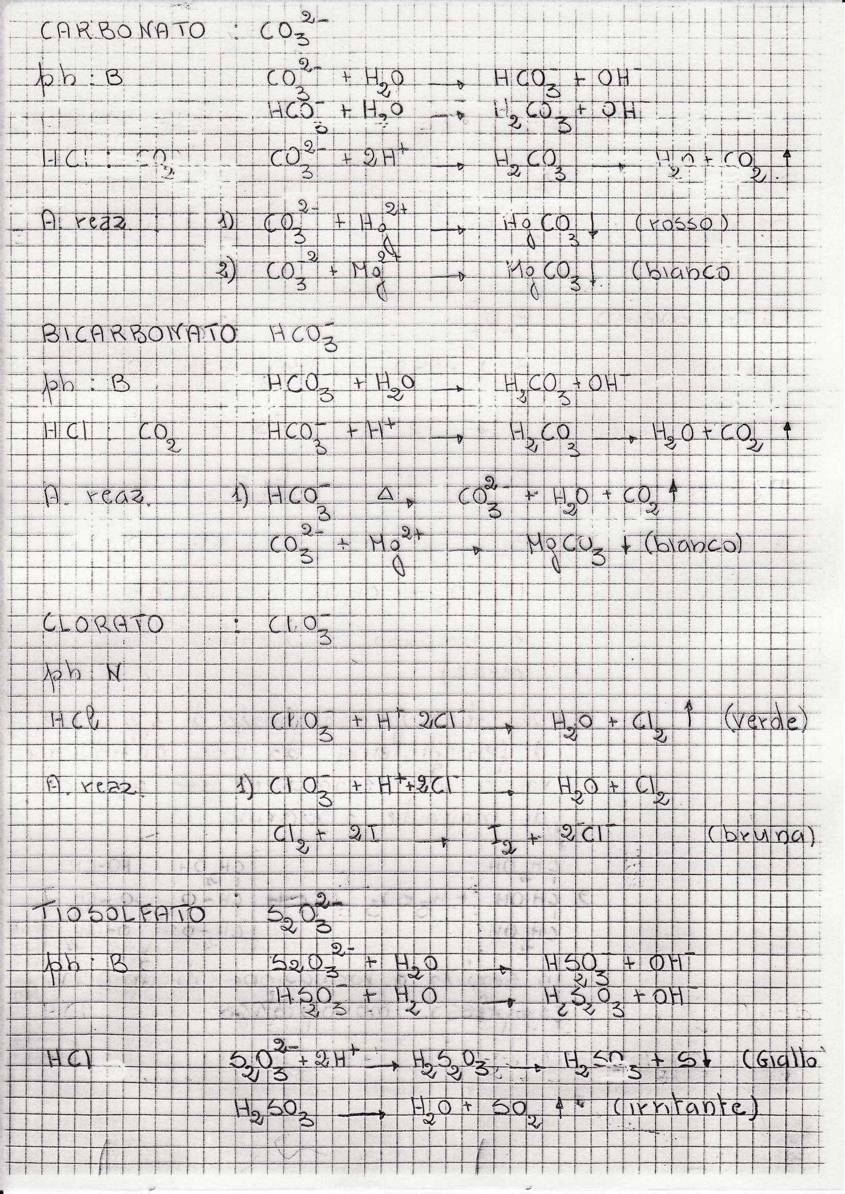 Analisi dei medicinali 2 - Appunti vari