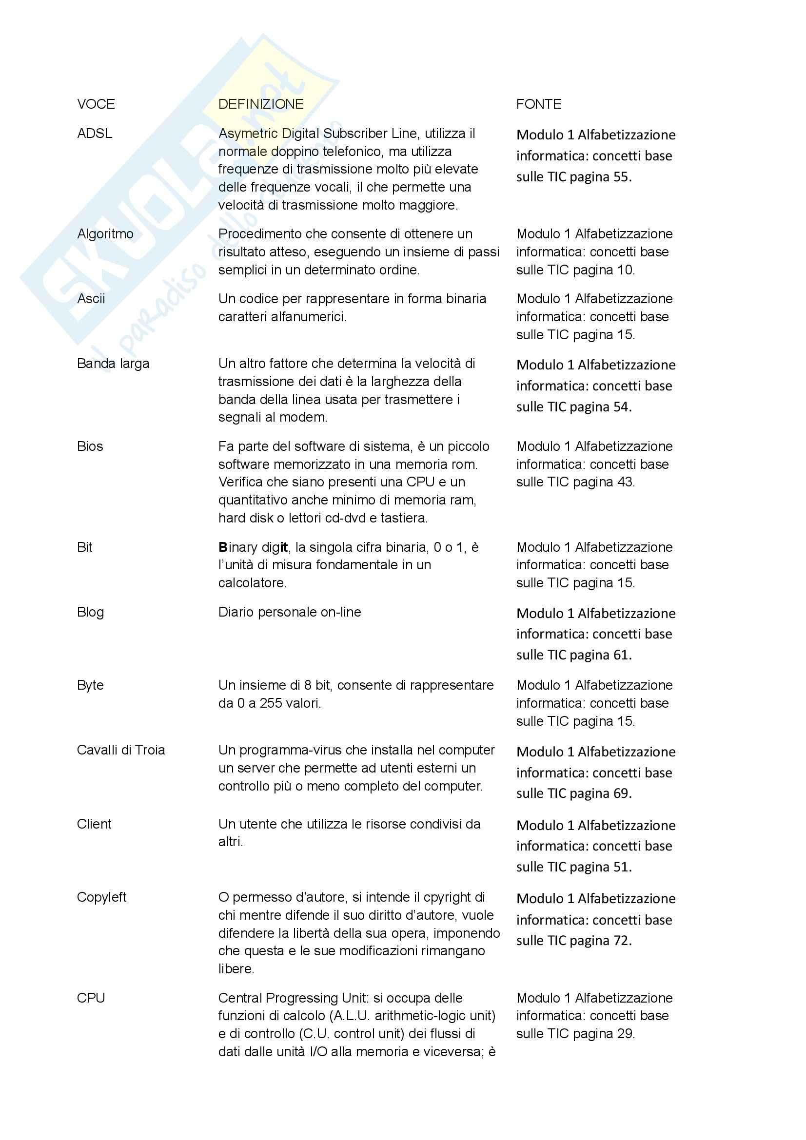 Fondamenti di Informatica - glossario