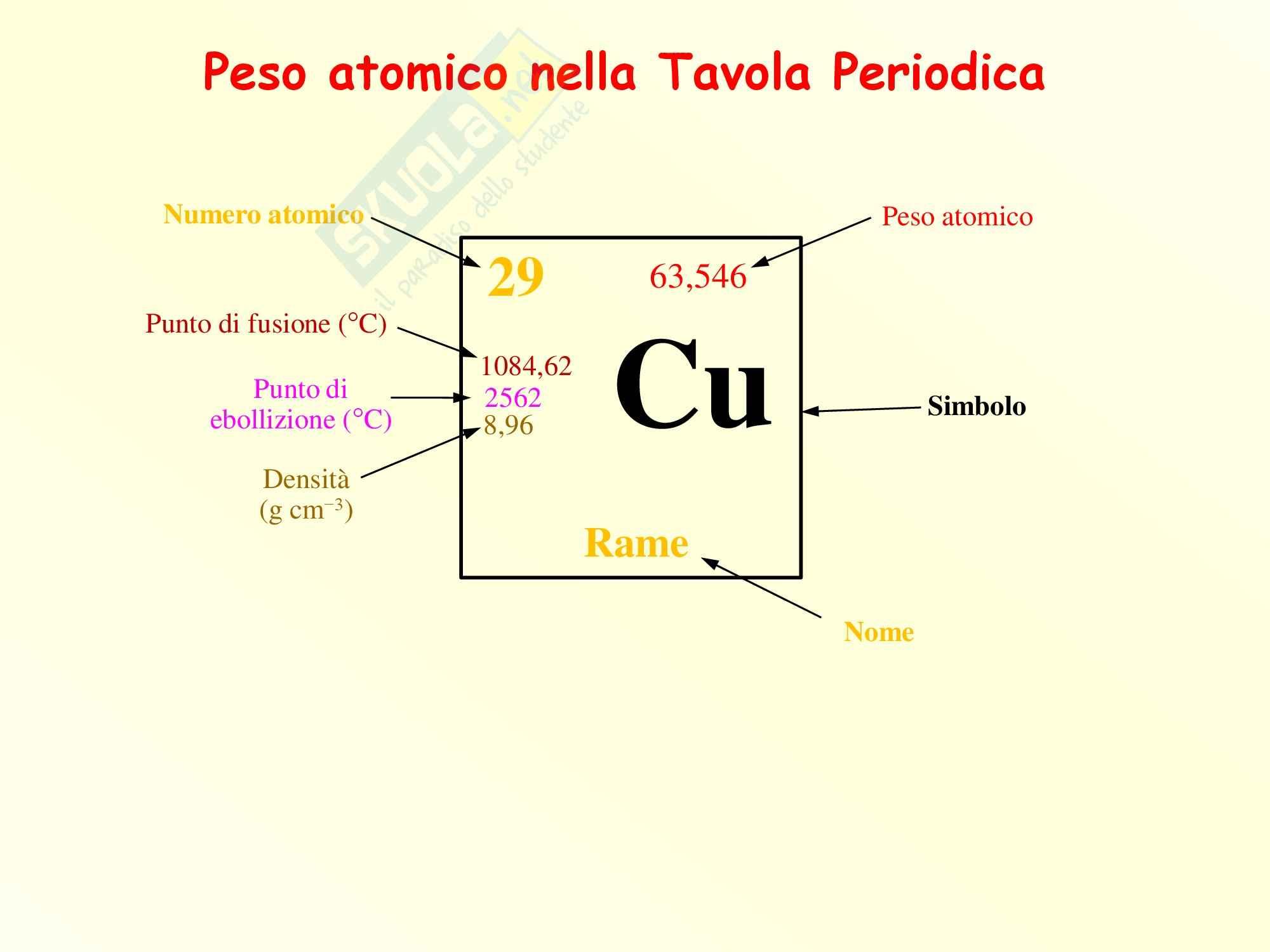 Chimica inorganica - il peso atomico Pag. 2