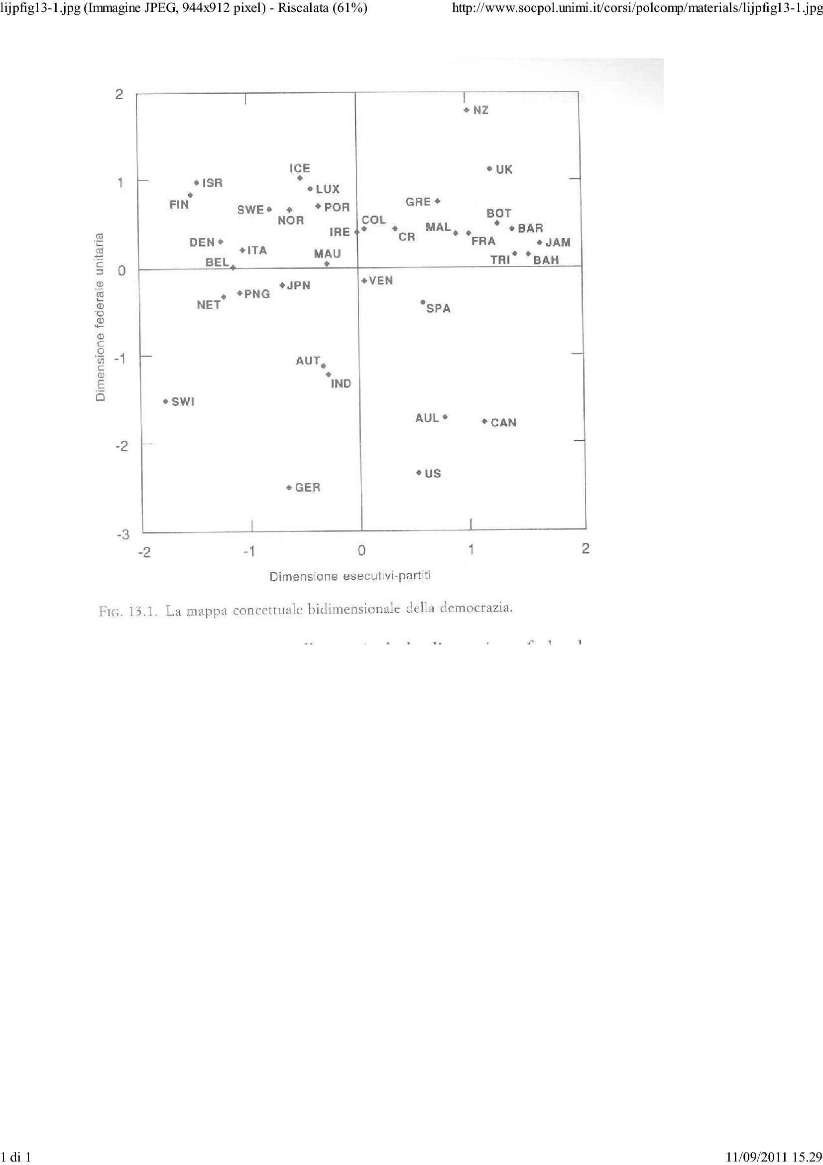 Mappa concettuale bidimensionale della democrazia - Lijphart