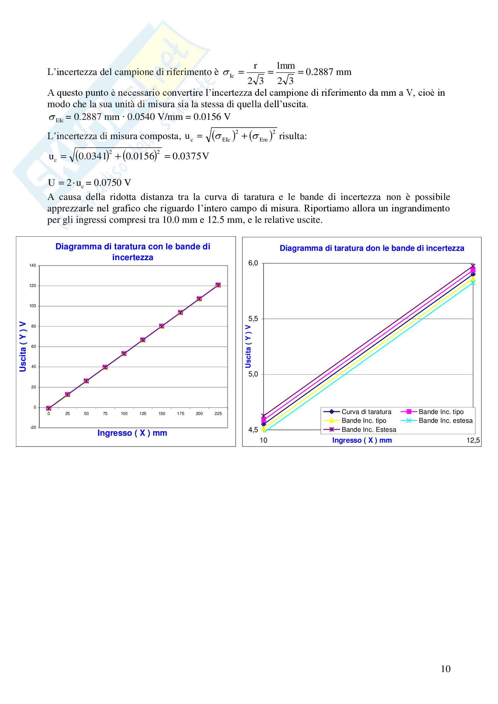 Taratura Statica: determinazione della curva di taratura dello strumento (potenziometro) Pag. 11