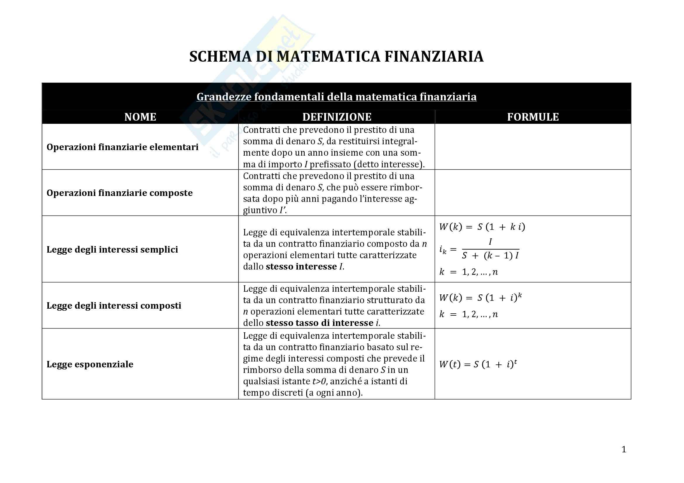 Matematica finanziaria, Moriconi - Definizioni e formule