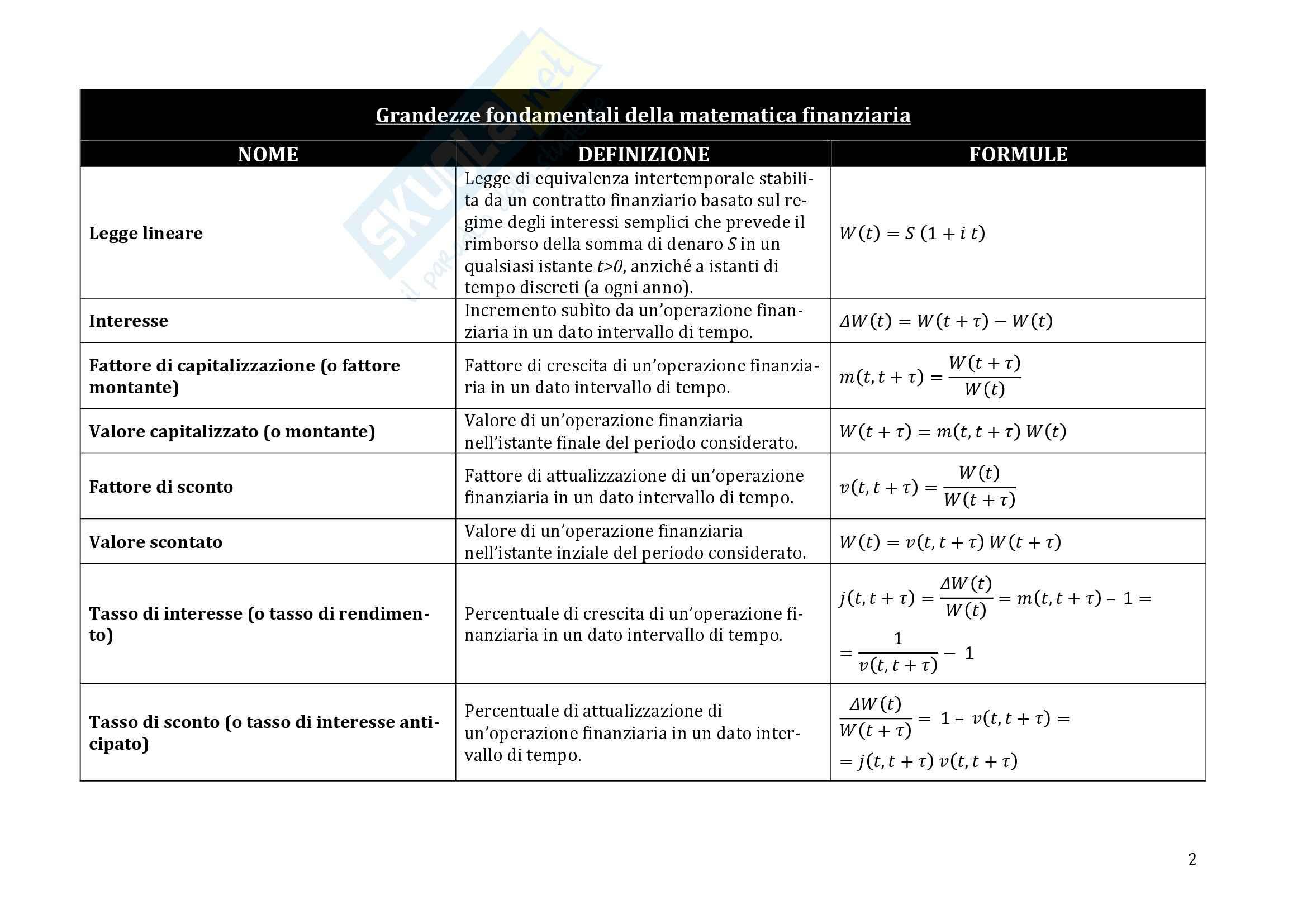 Matematica finanziaria, Moriconi - Definizioni e formule Pag. 2