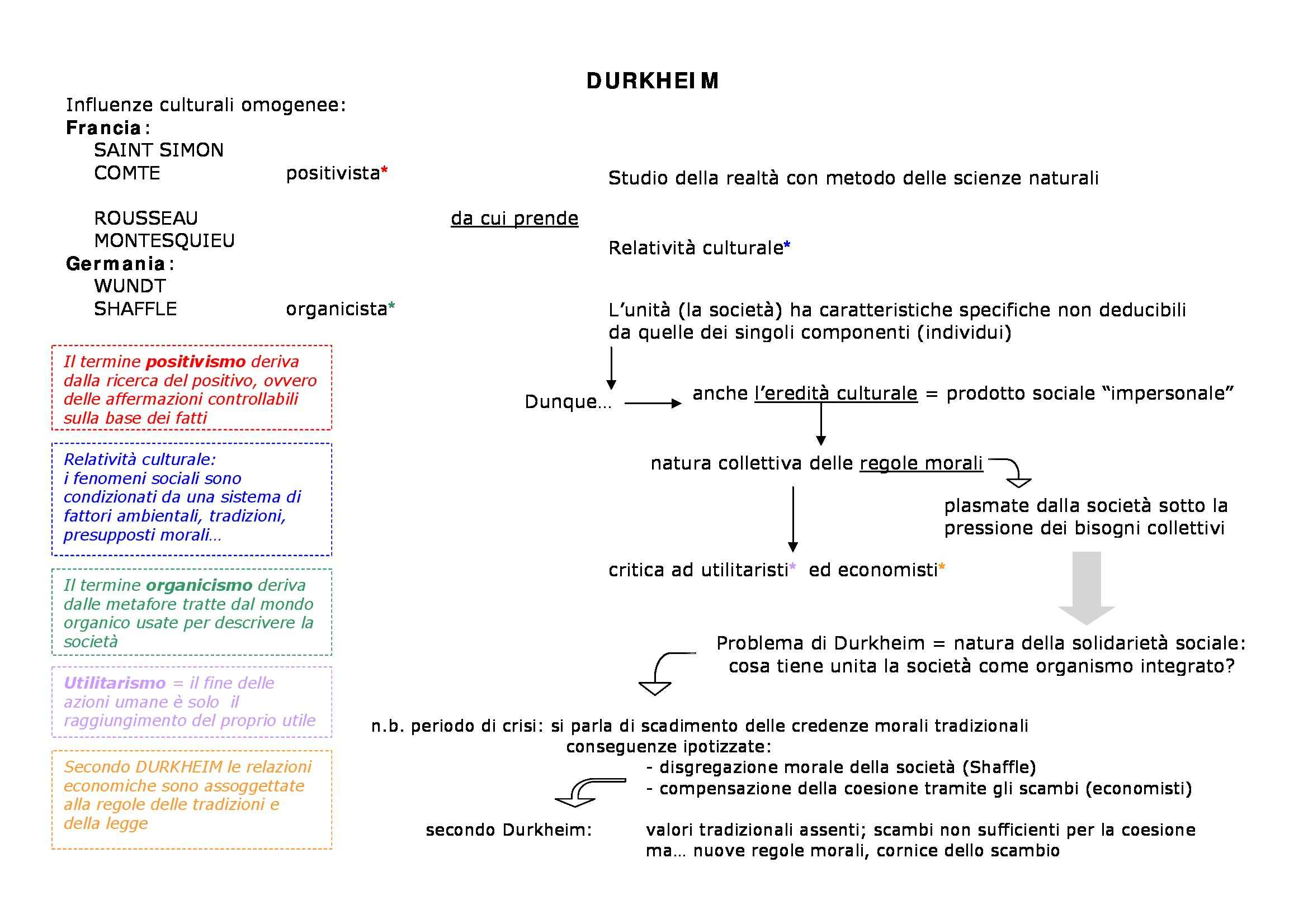 Durkheim, Emile - Mappa concettuale