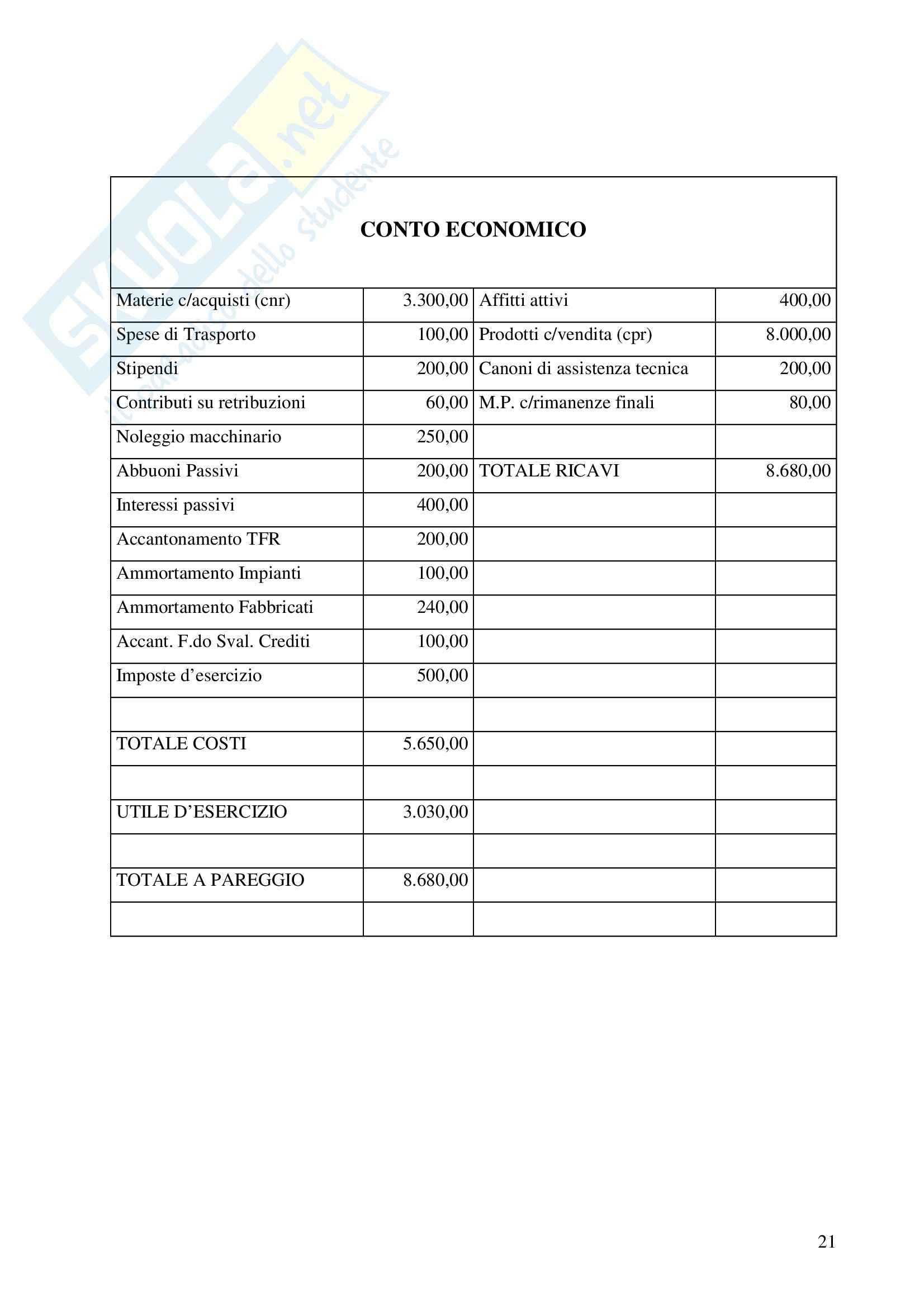 Reddito d'esercizio Pag. 21