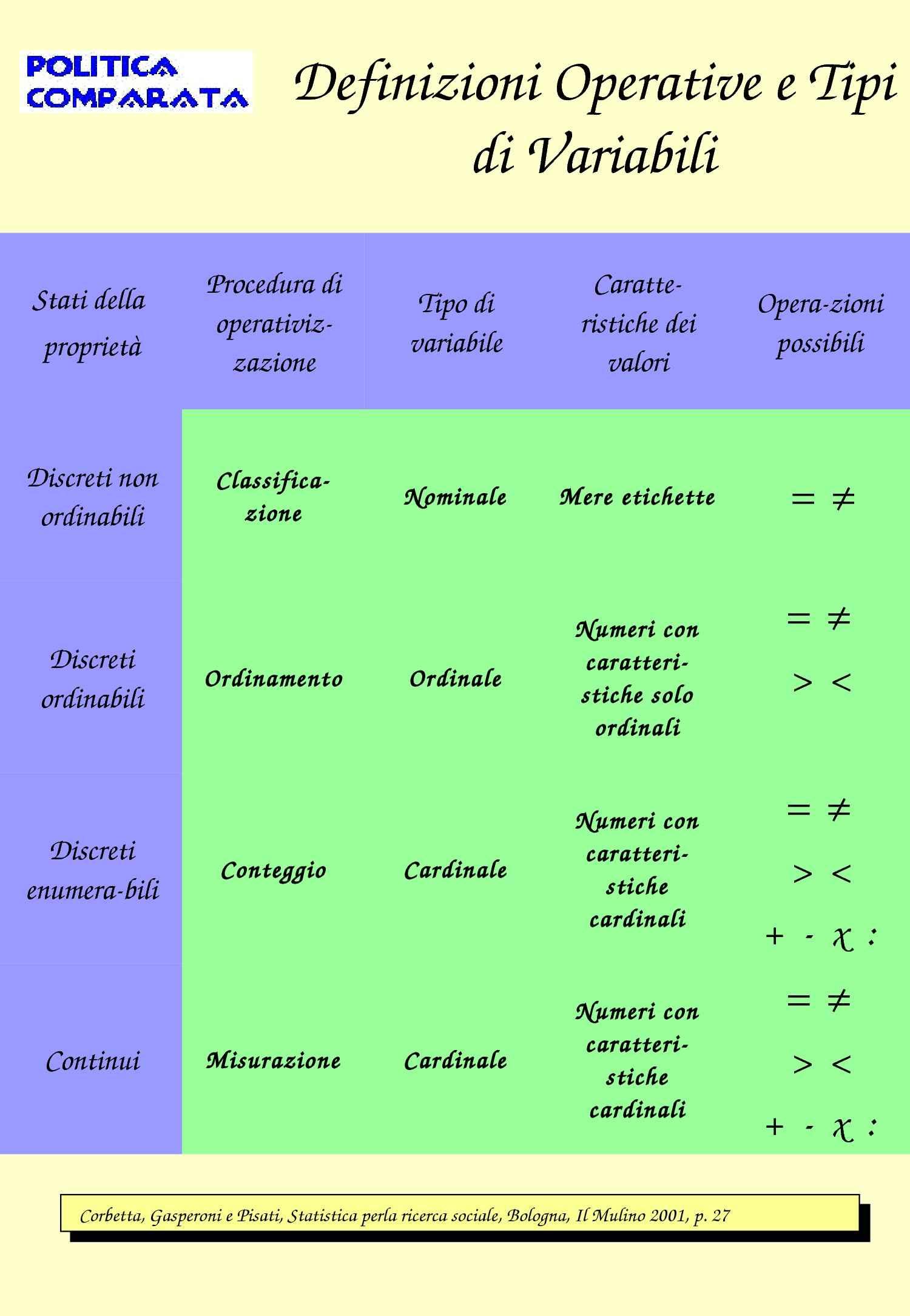 Definizioni operative e tipi di variabili