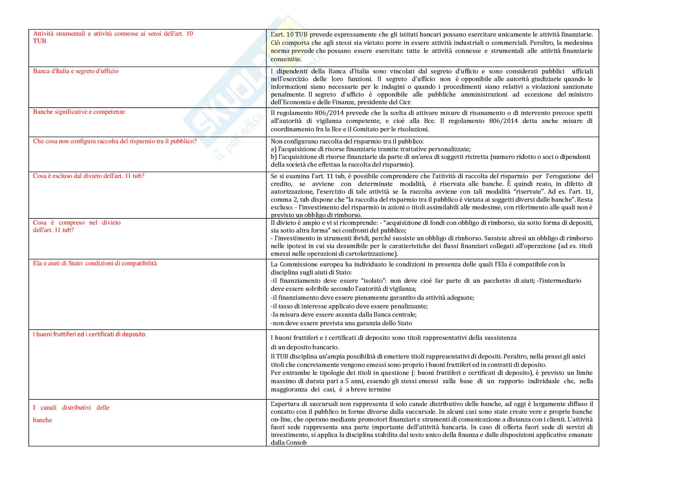 Domande principali Diritto bancario
