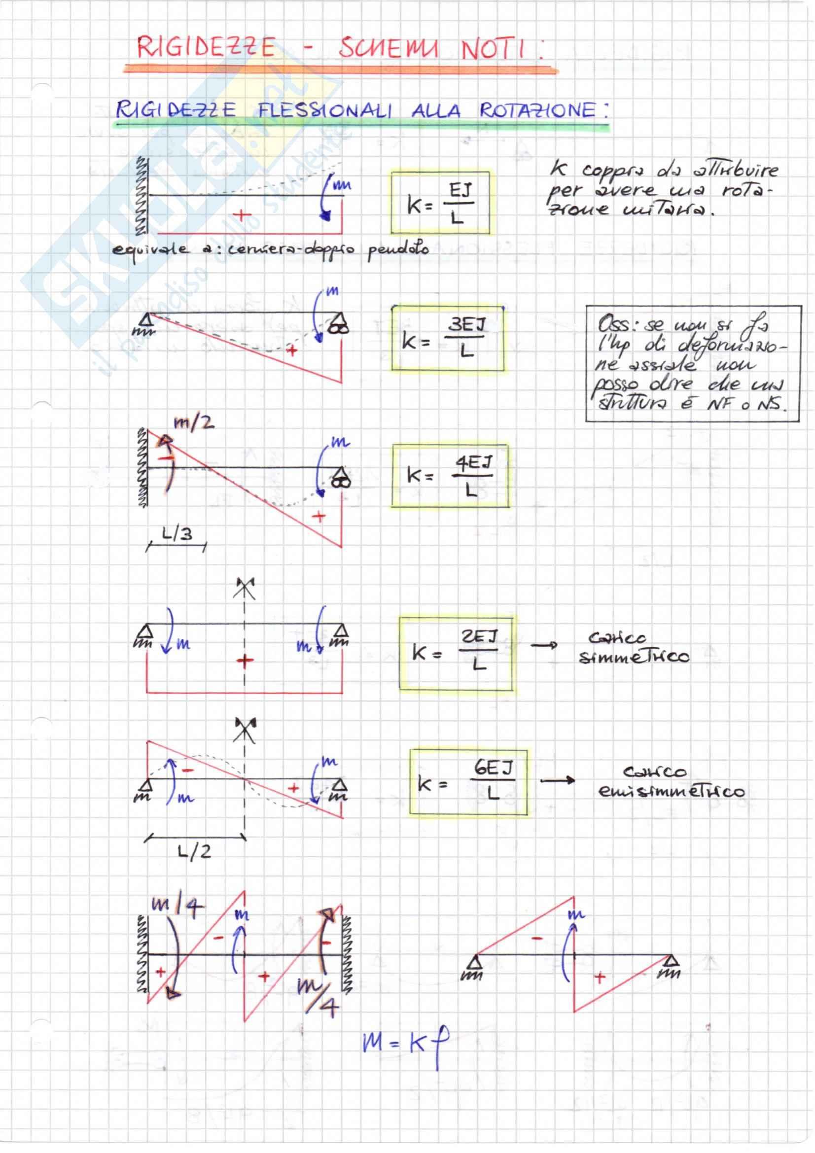 IPERSTATICHE (metodo QUALITATIVO), Scienza delle Costruzioni