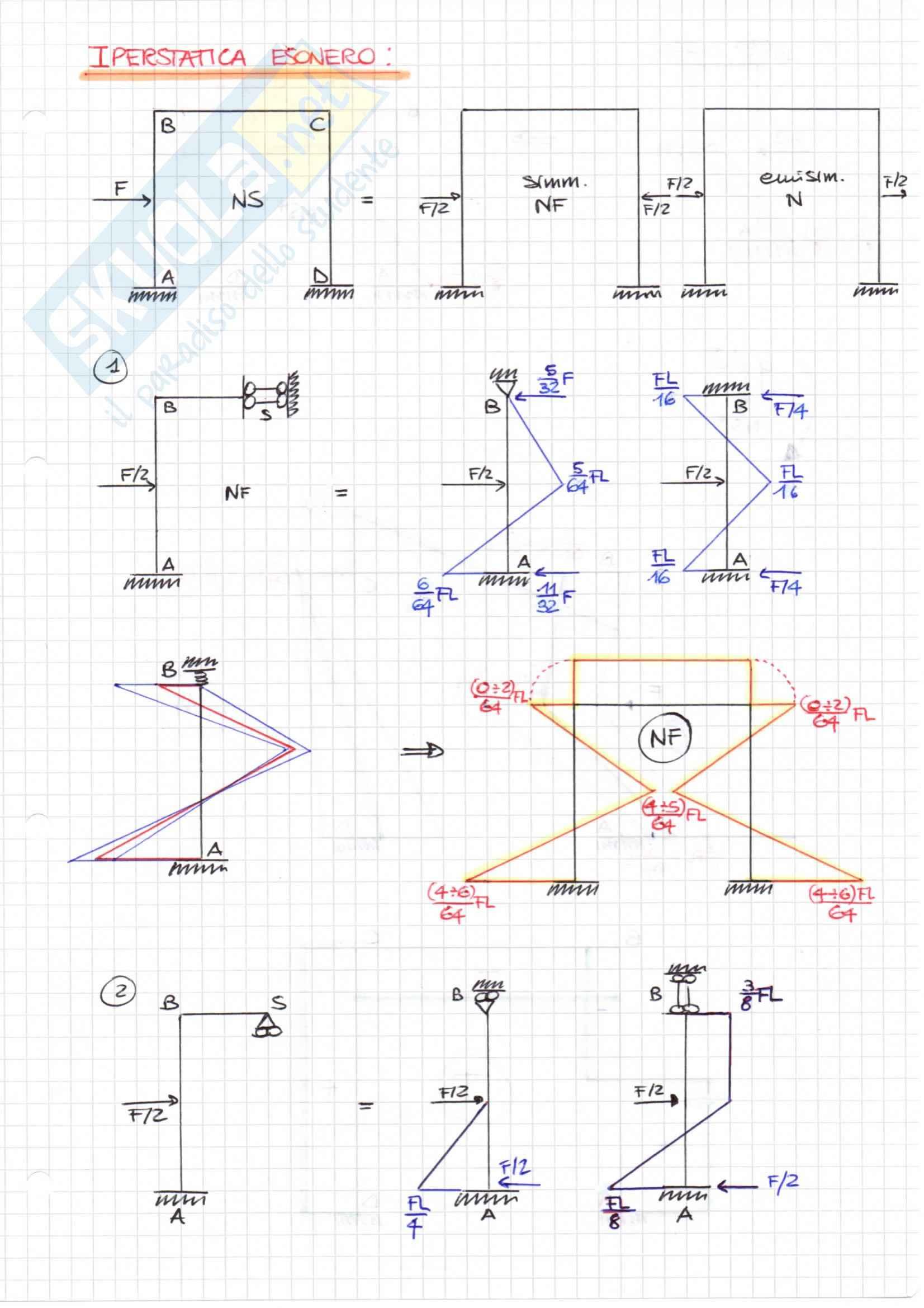 IPERSTATICHE (metodo QUALITATIVO), Scienza delle Costruzioni Pag. 11