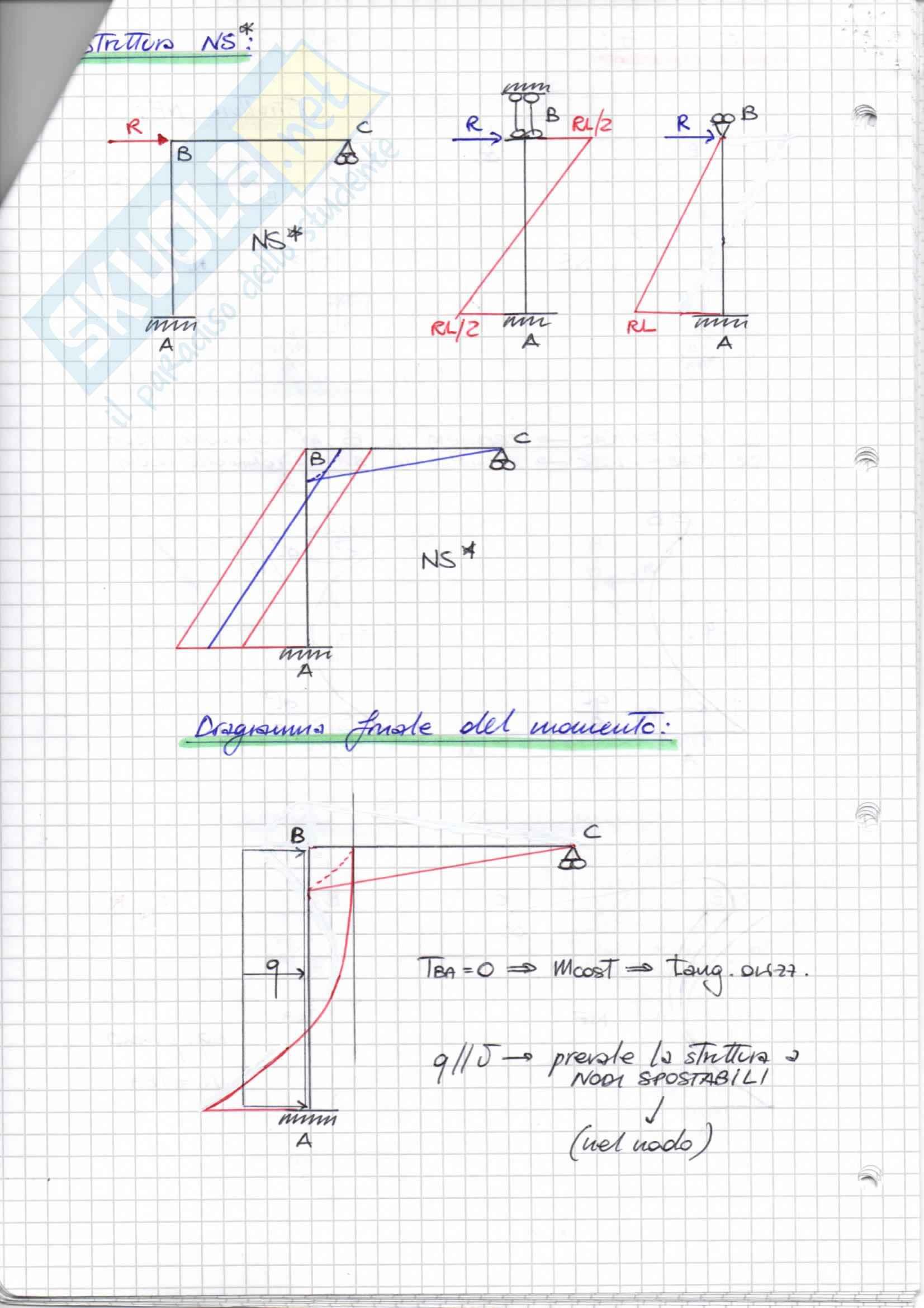 IPERSTATICHE (metodo QUALITATIVO), Scienza delle Costruzioni Pag. 26