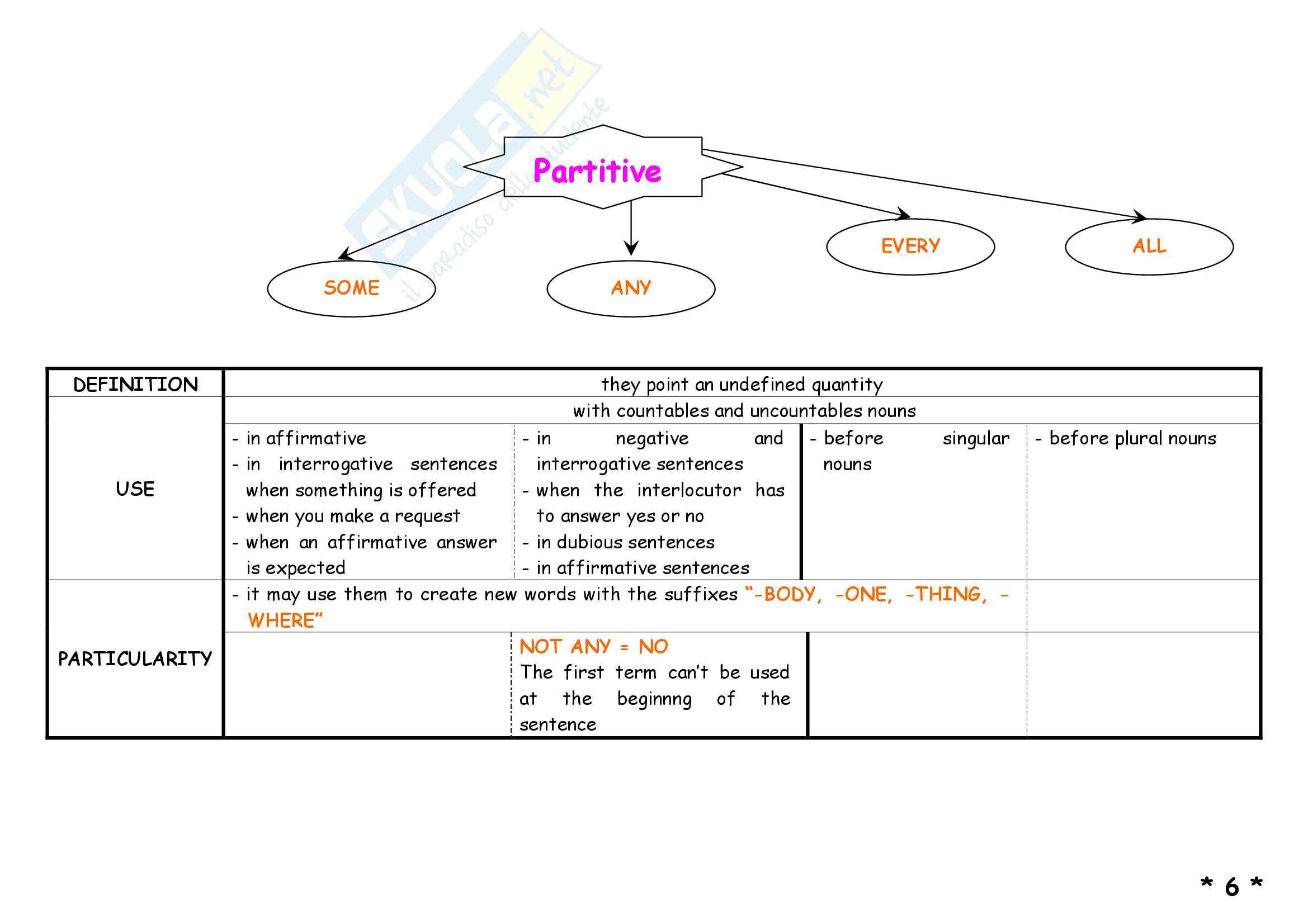 Schemi di grammatica inglese Pag. 11