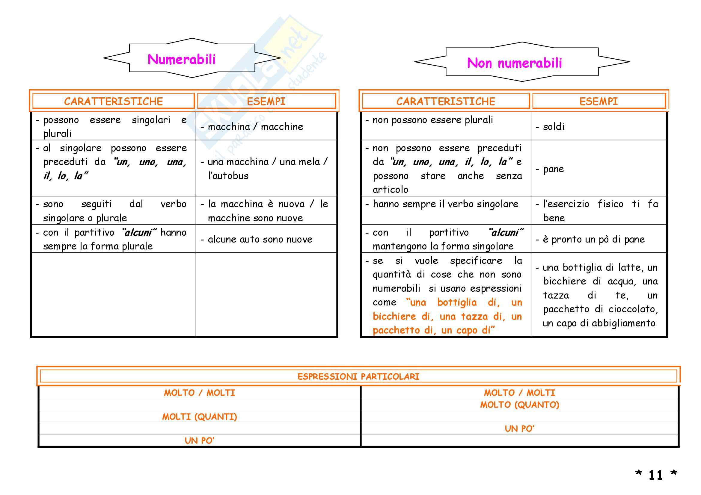 Schemi di grammatica inglese Pag. 16
