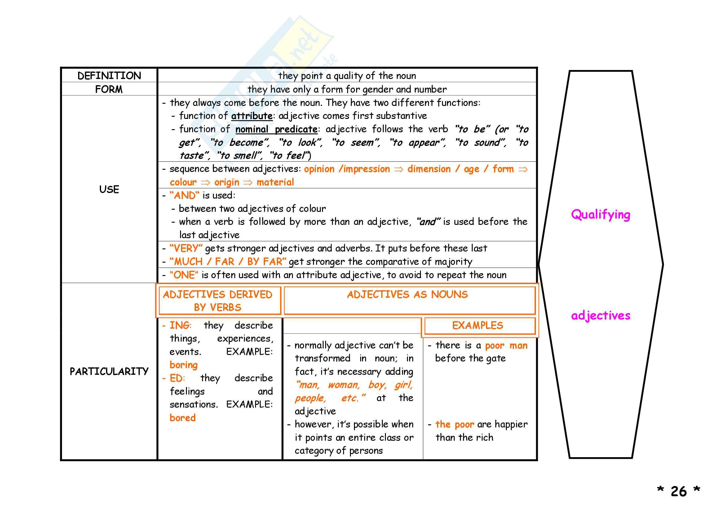 Schemi di grammatica inglese Pag. 31