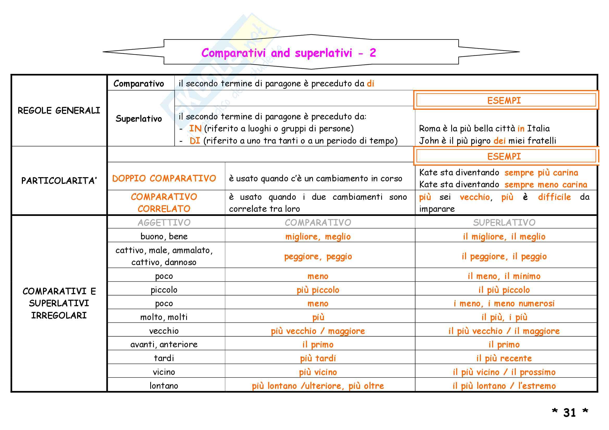 Schemi di grammatica inglese Pag. 36