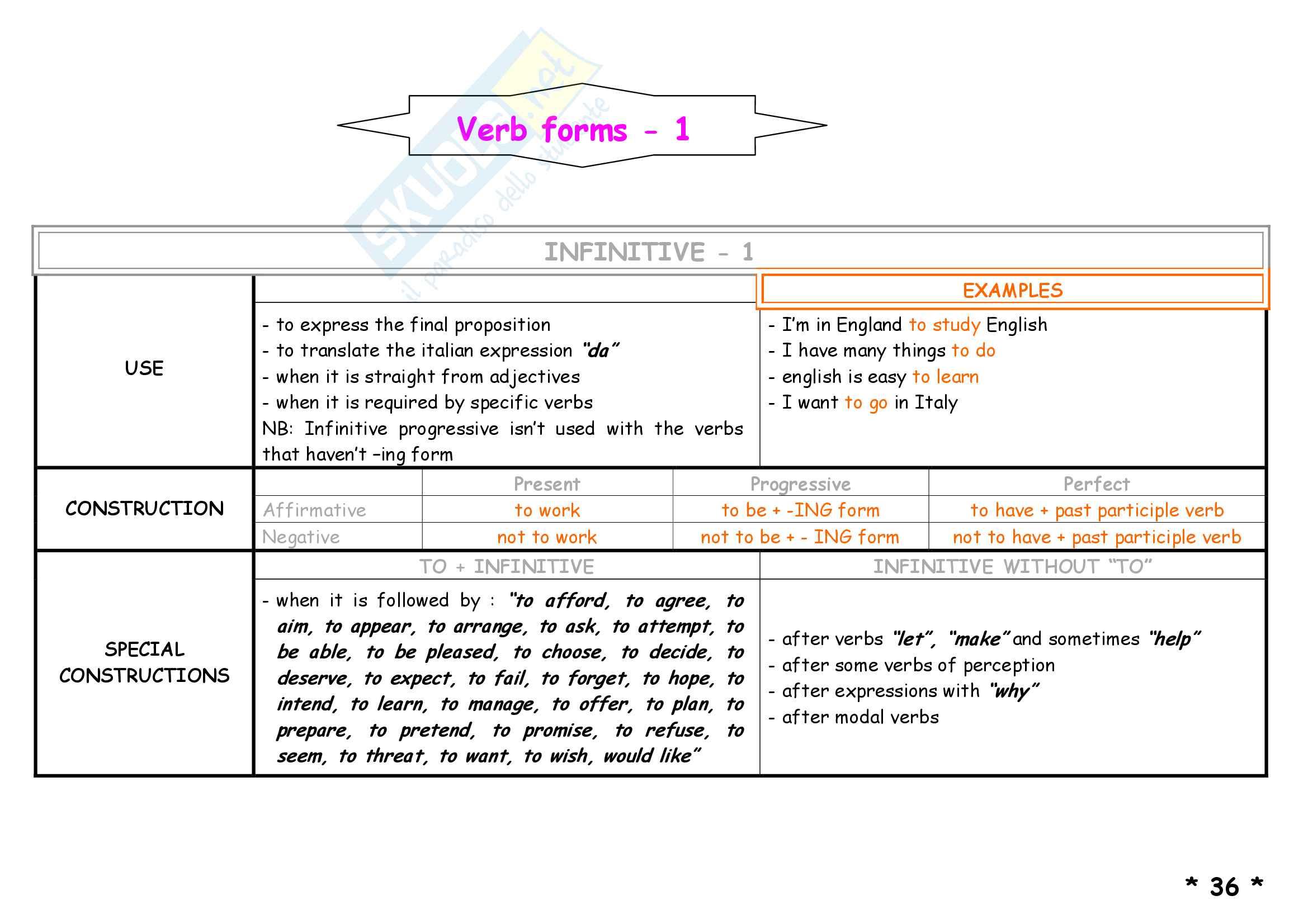 Schemi di grammatica inglese Pag. 41