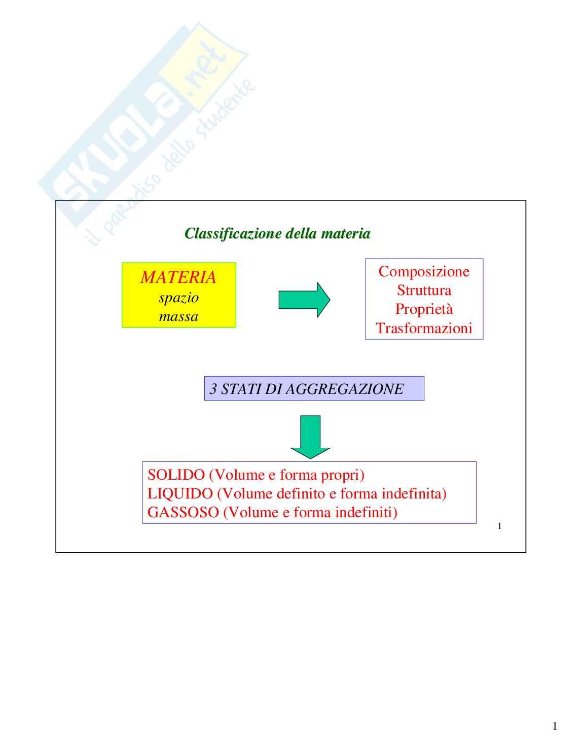 Chimica generale - nozioni