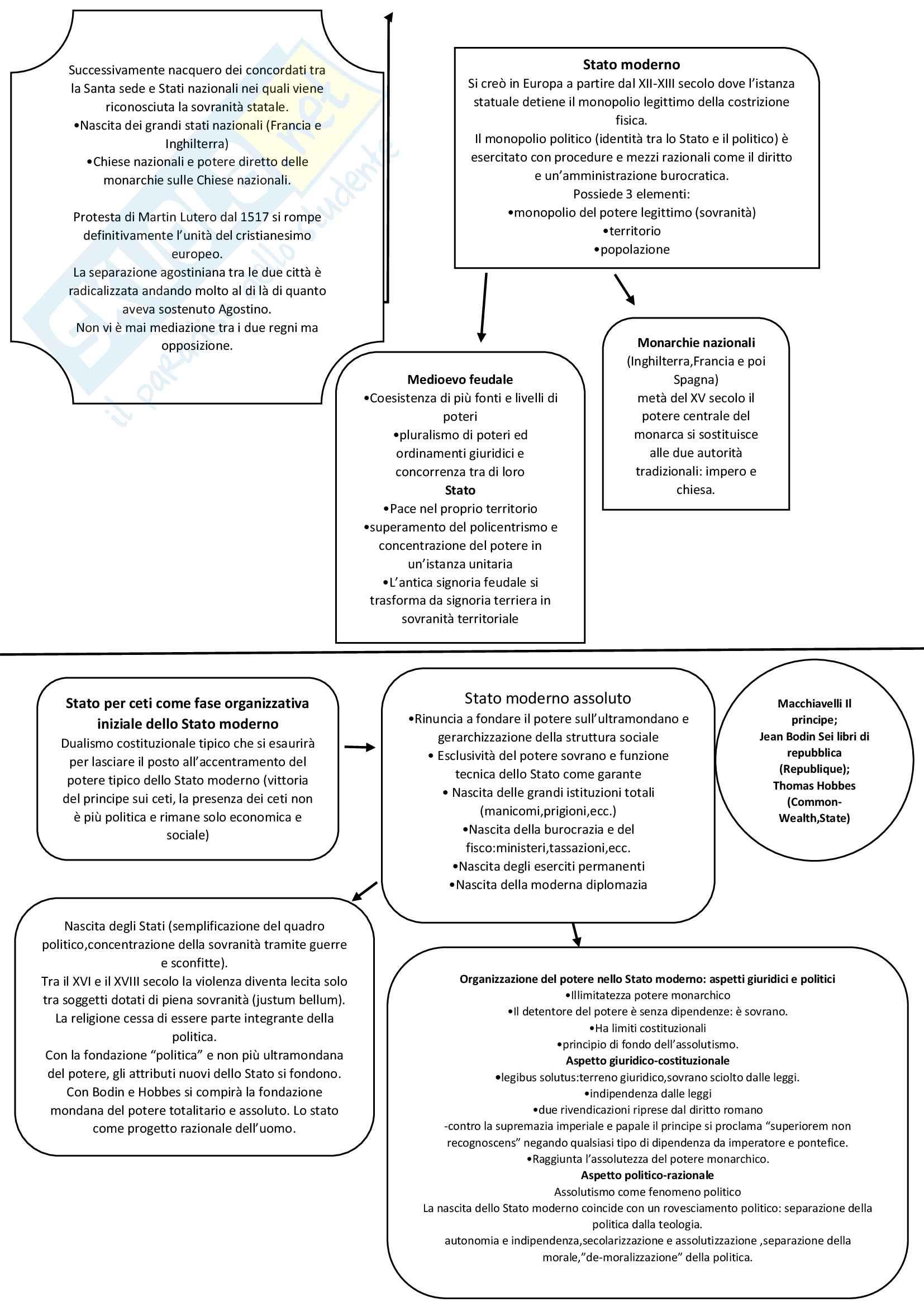 Filosofia Politica, mappa riassuntiva Pag. 6