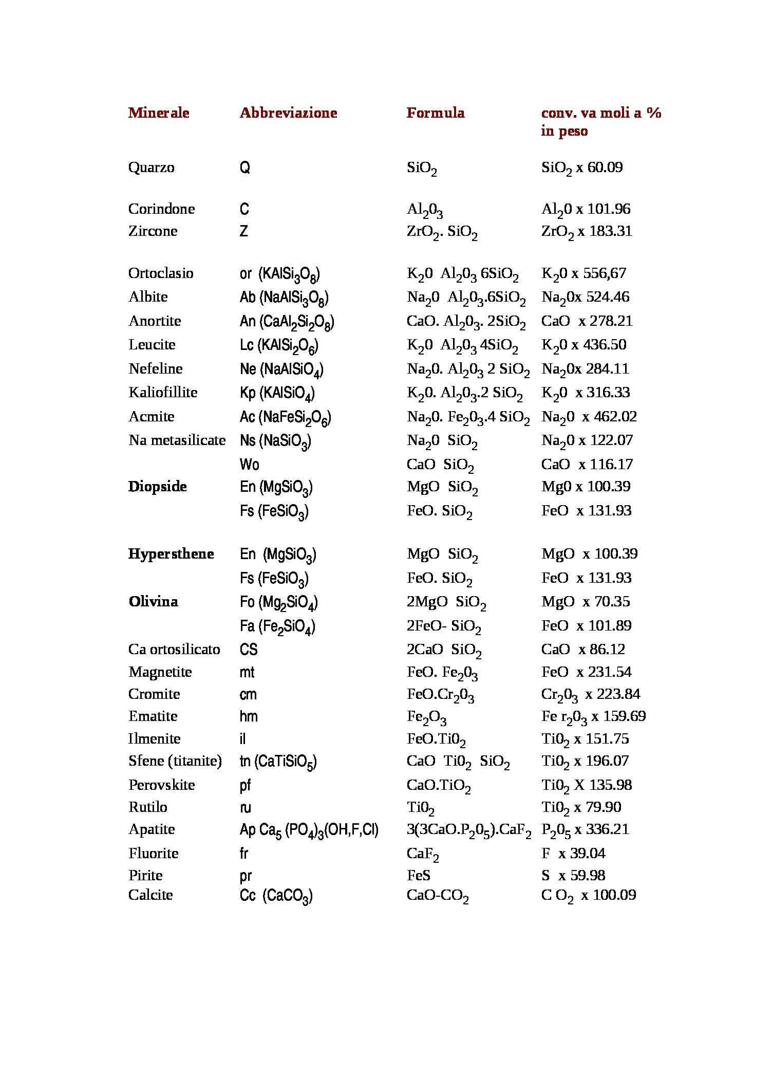 Formule dei minerali