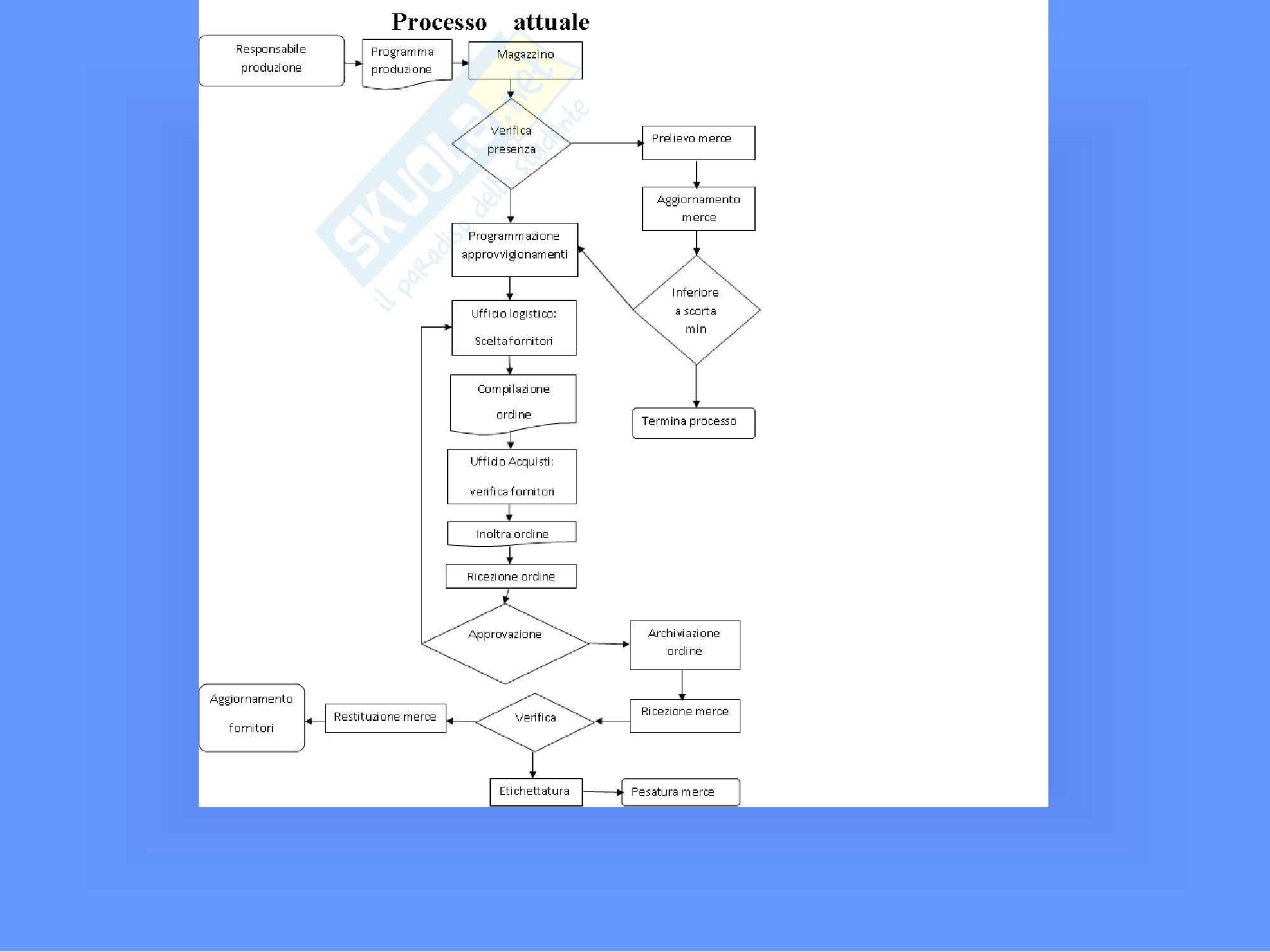 Progettazione di sistemi informativi Pag. 6