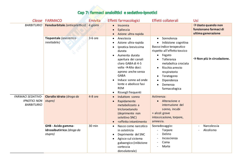 Tabelle farmaci