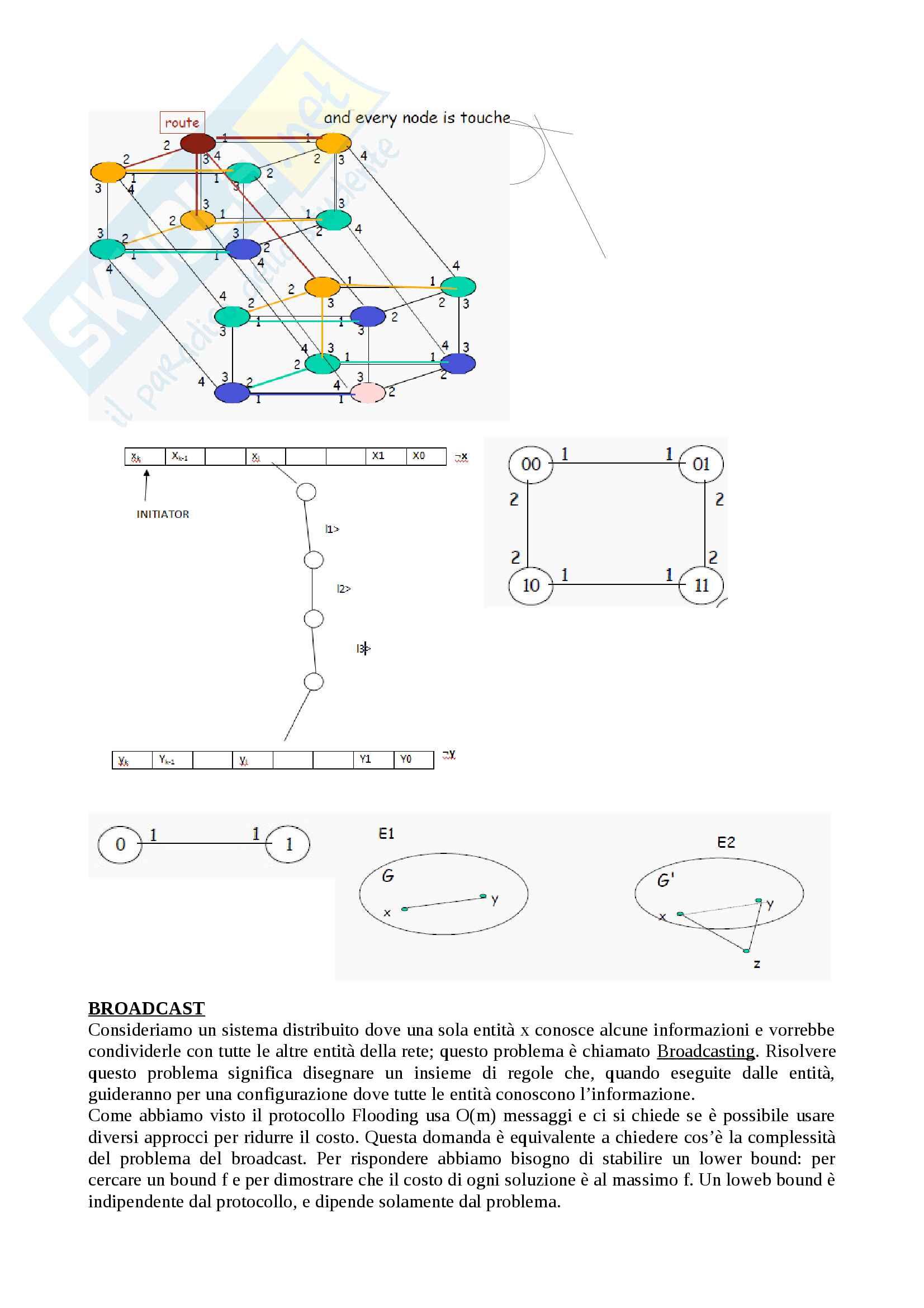 Problema del broadcast e introduzione all'hypercube