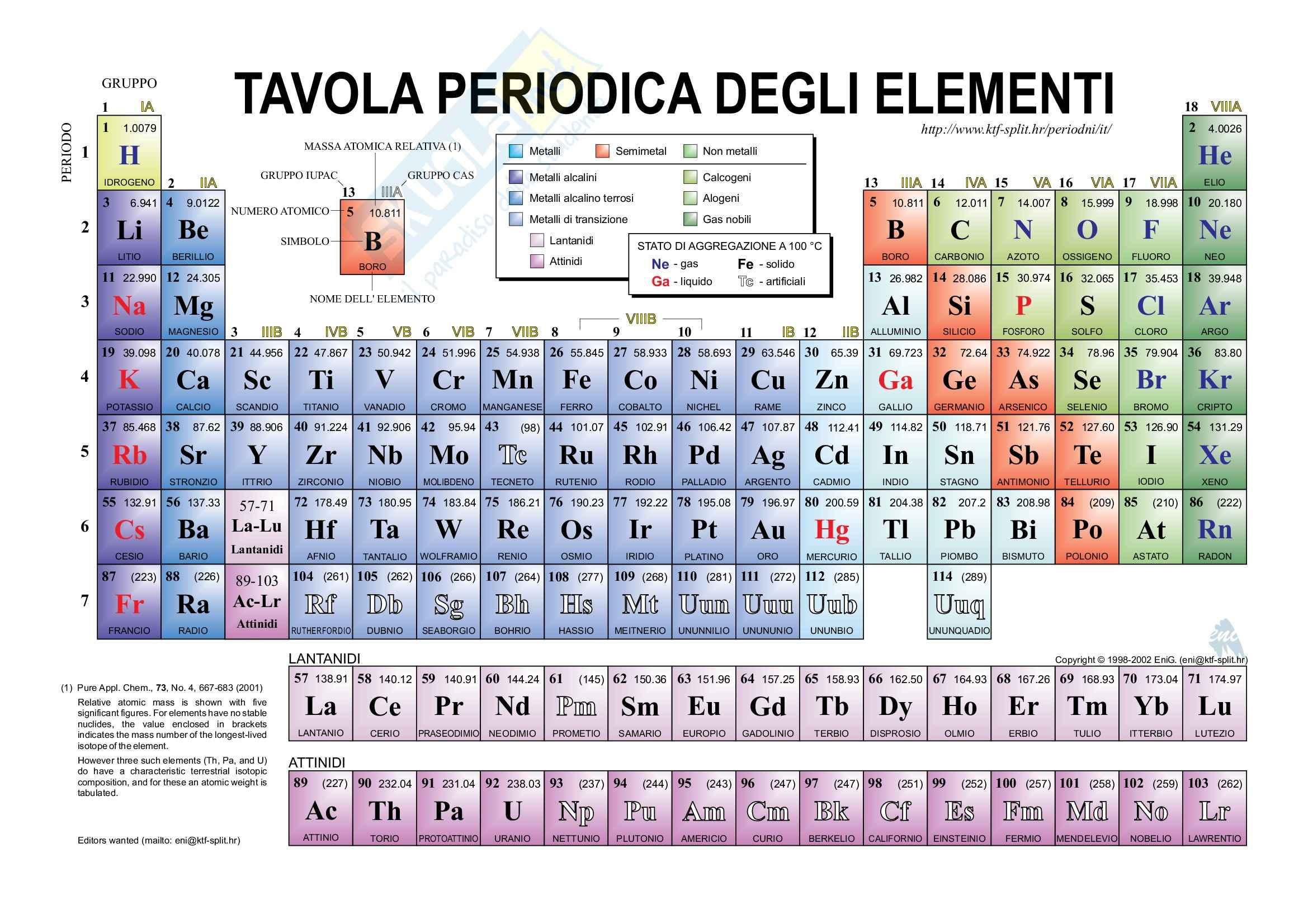 Chimica generale la tavola periodica degli elementi - Tavola periodica di mendeleev ...