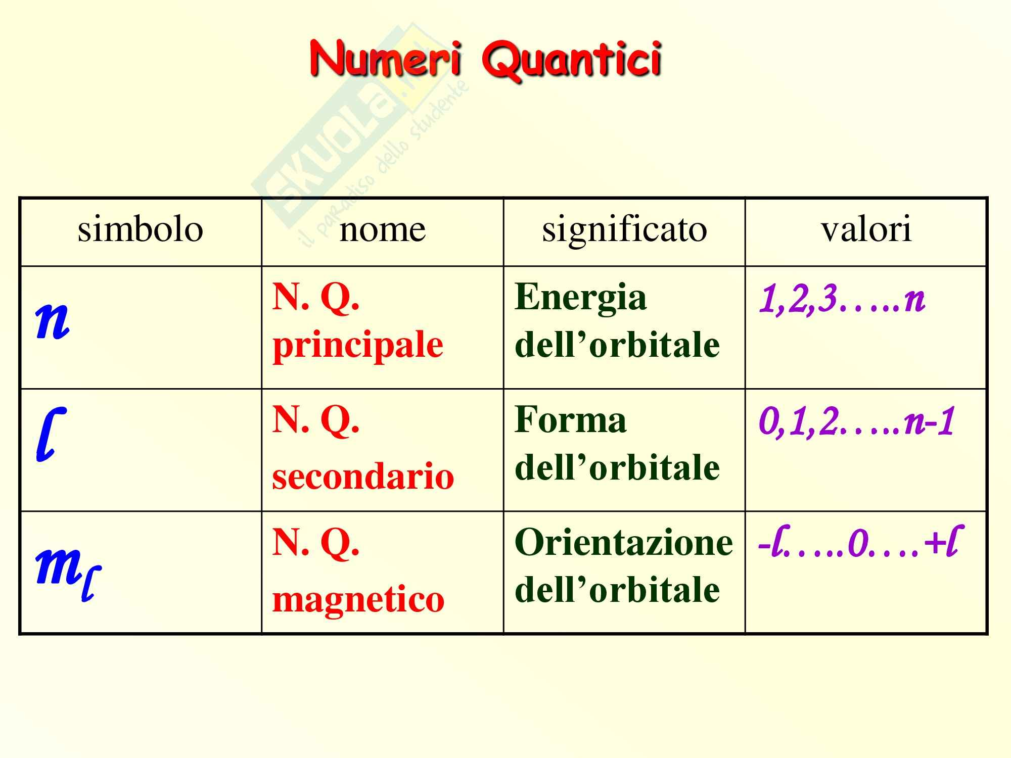 Chimica inorganica - numeri quantici e funzioni d'onda Pag. 6