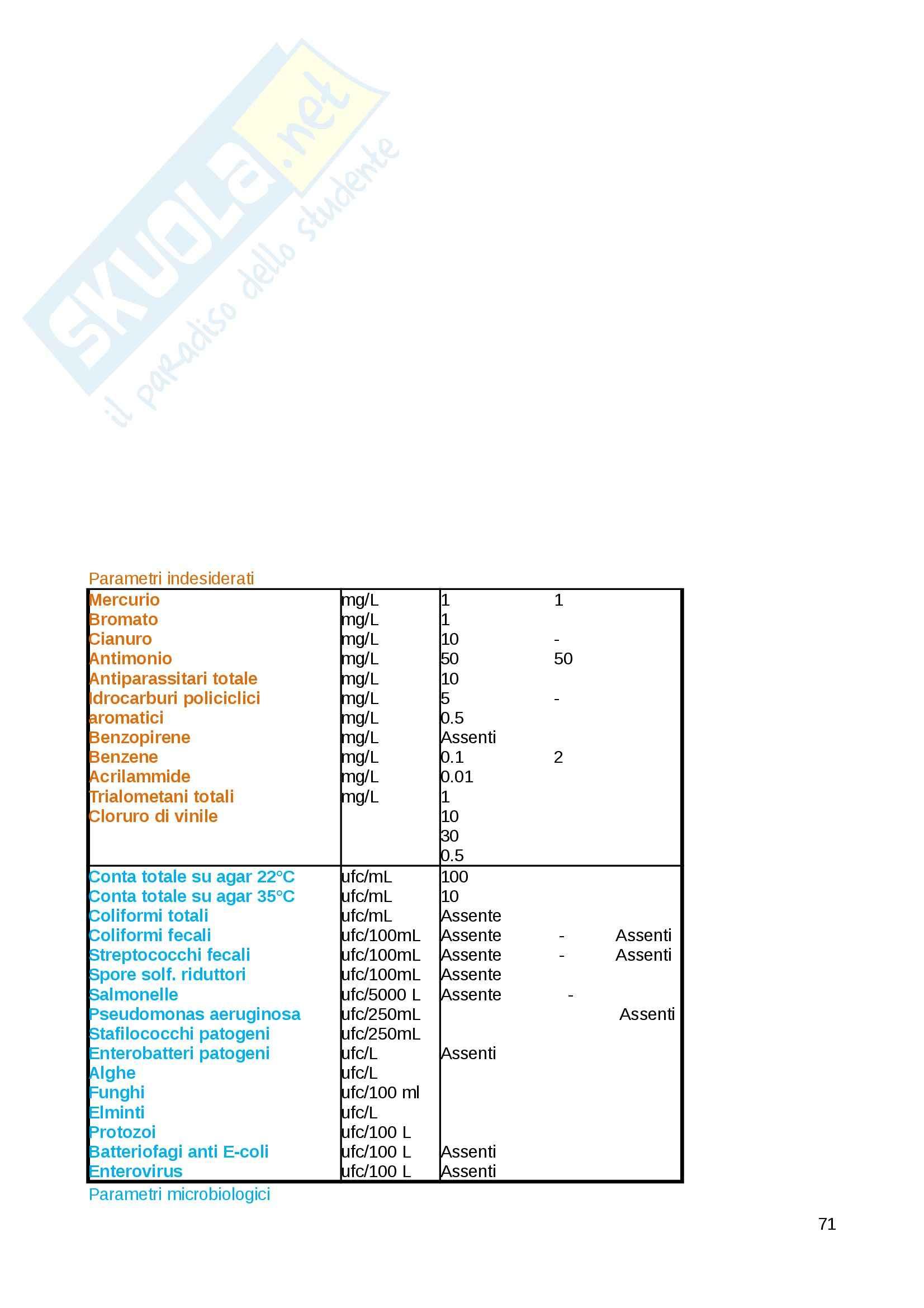 Riassunto esame Analisi chimiche degli alimenti, prof. Cosio Pag. 71