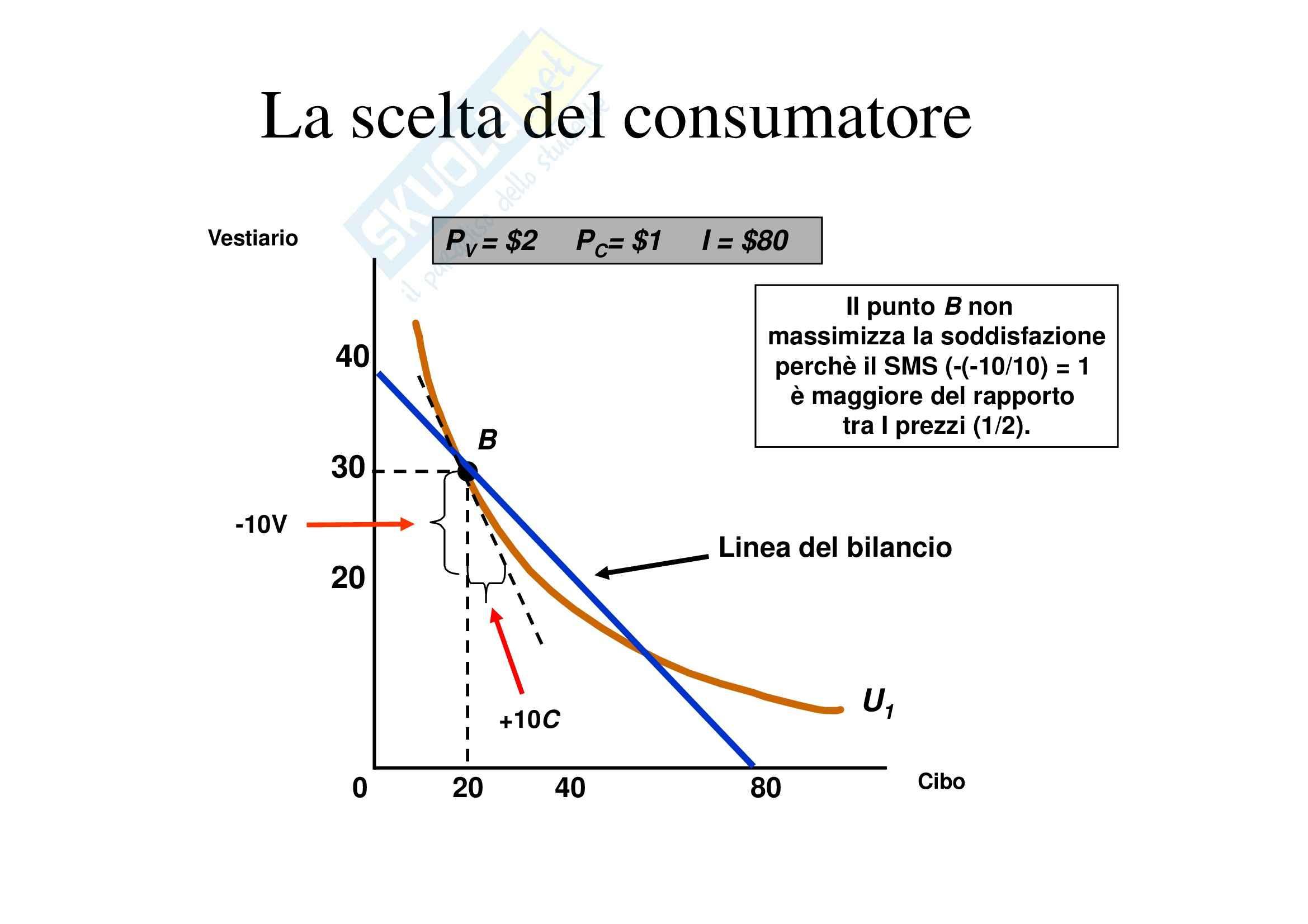 Economia politica - il consumatore e la domanda Pag. 46