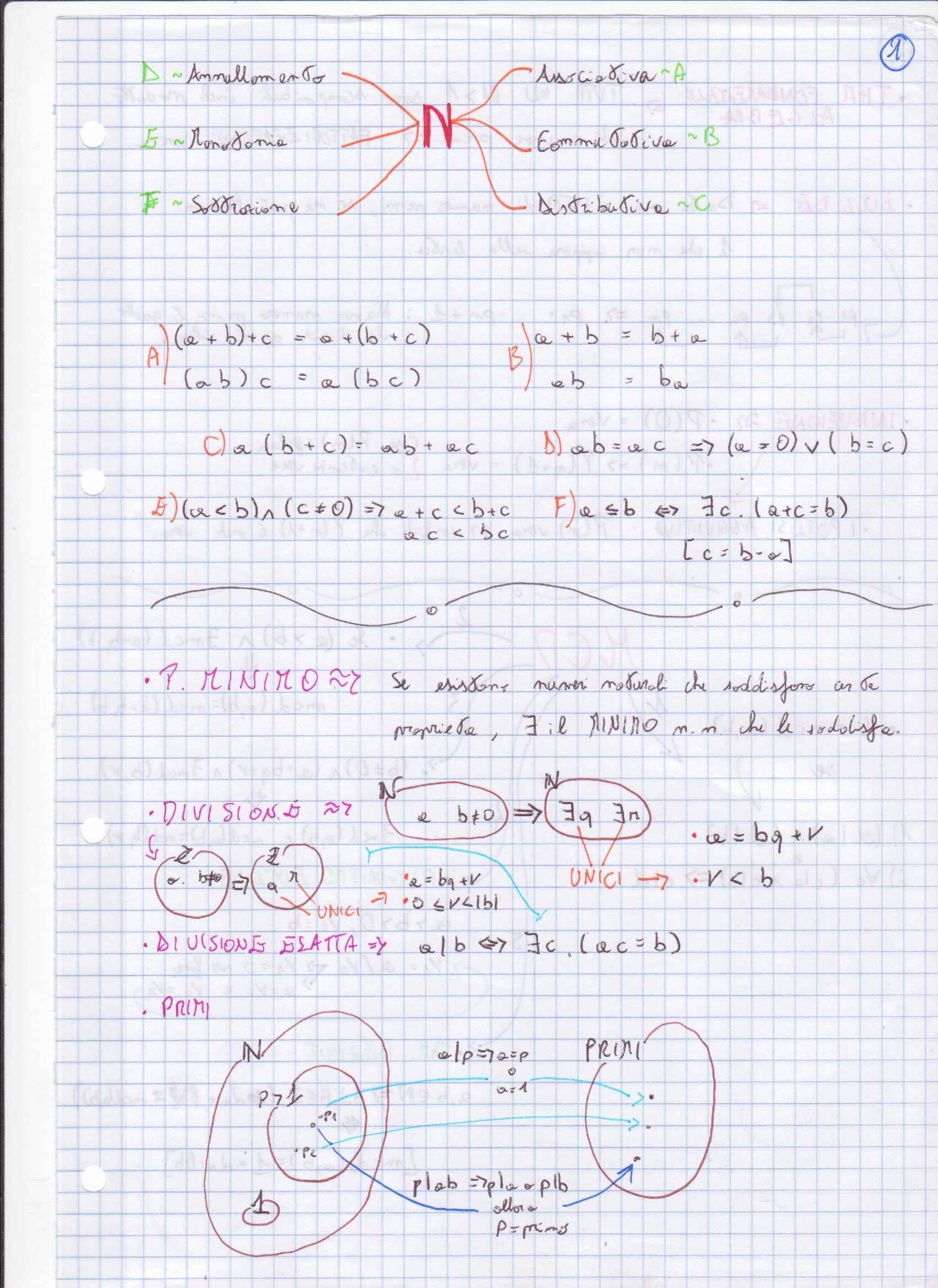 Algebra lineare - Appunti