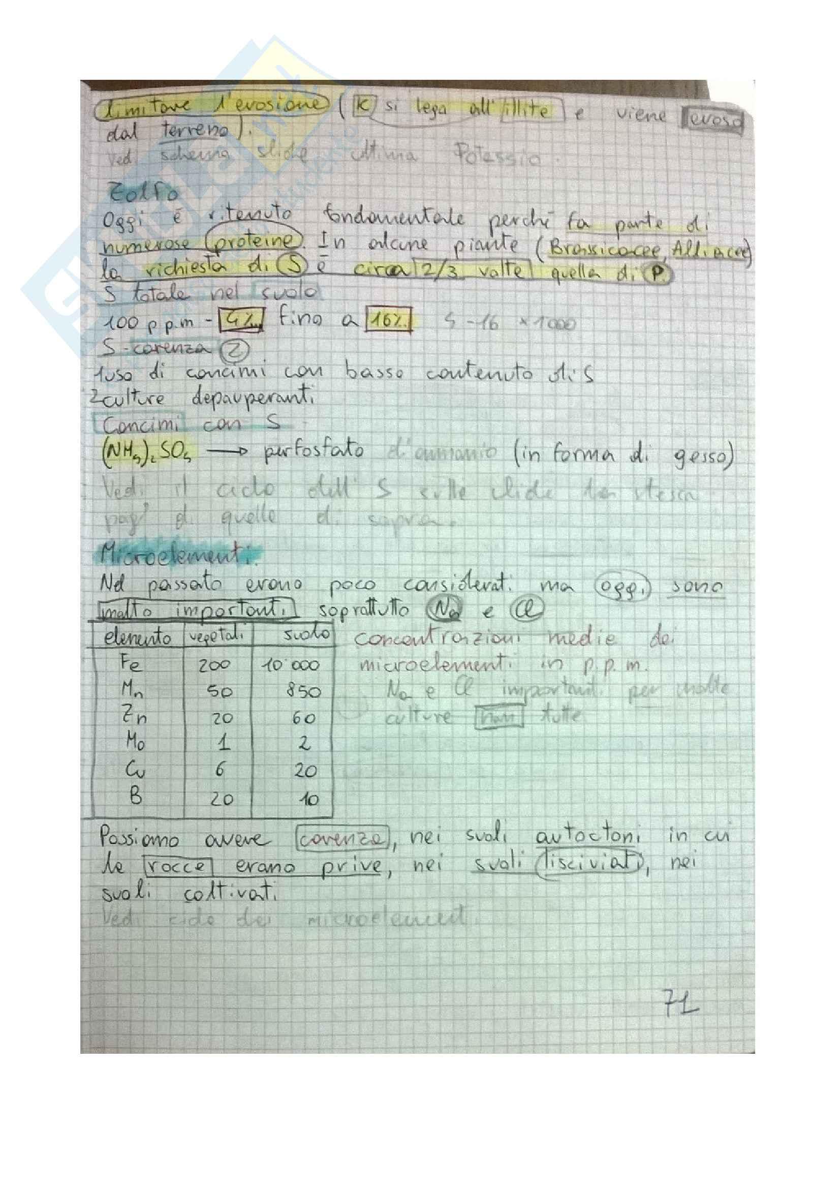 Chimica del suolo Pag. 71
