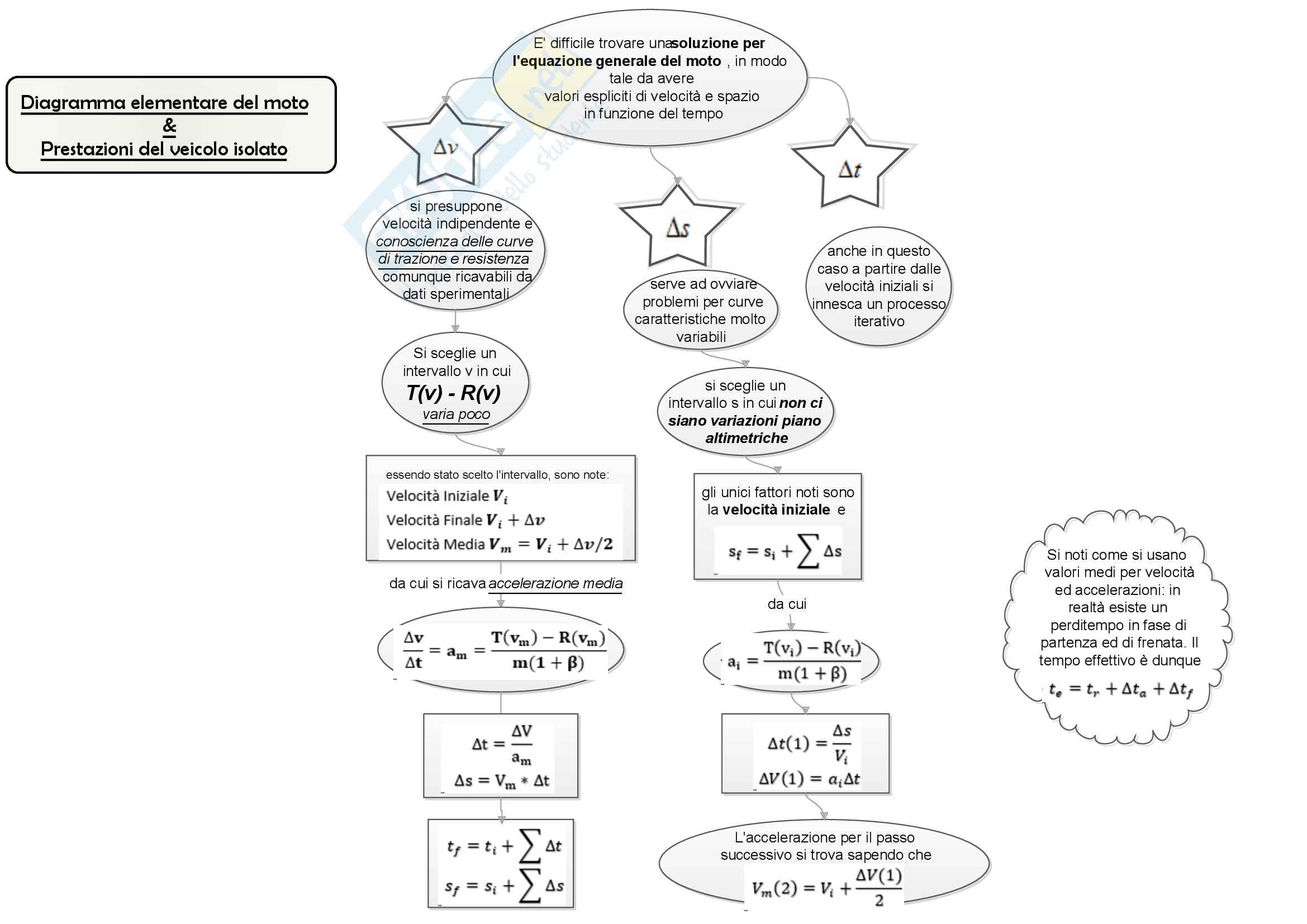 Tecnica ed Economia dei Trasporti Mappe Concettuali Pag. 2
