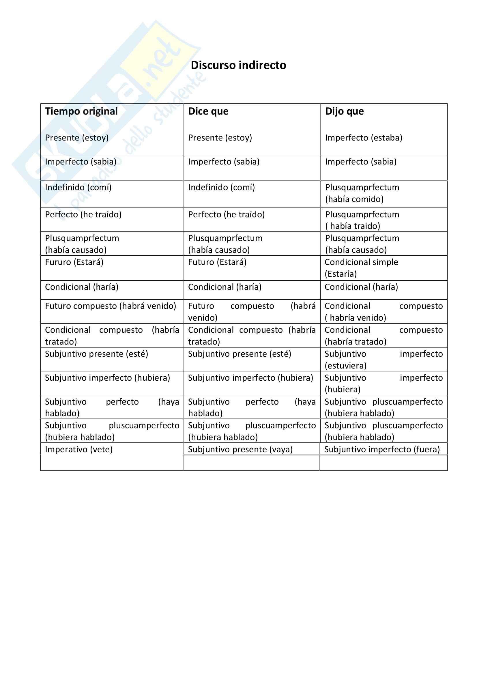 Lingua spagnola 1 - discurso indirecto en espanol