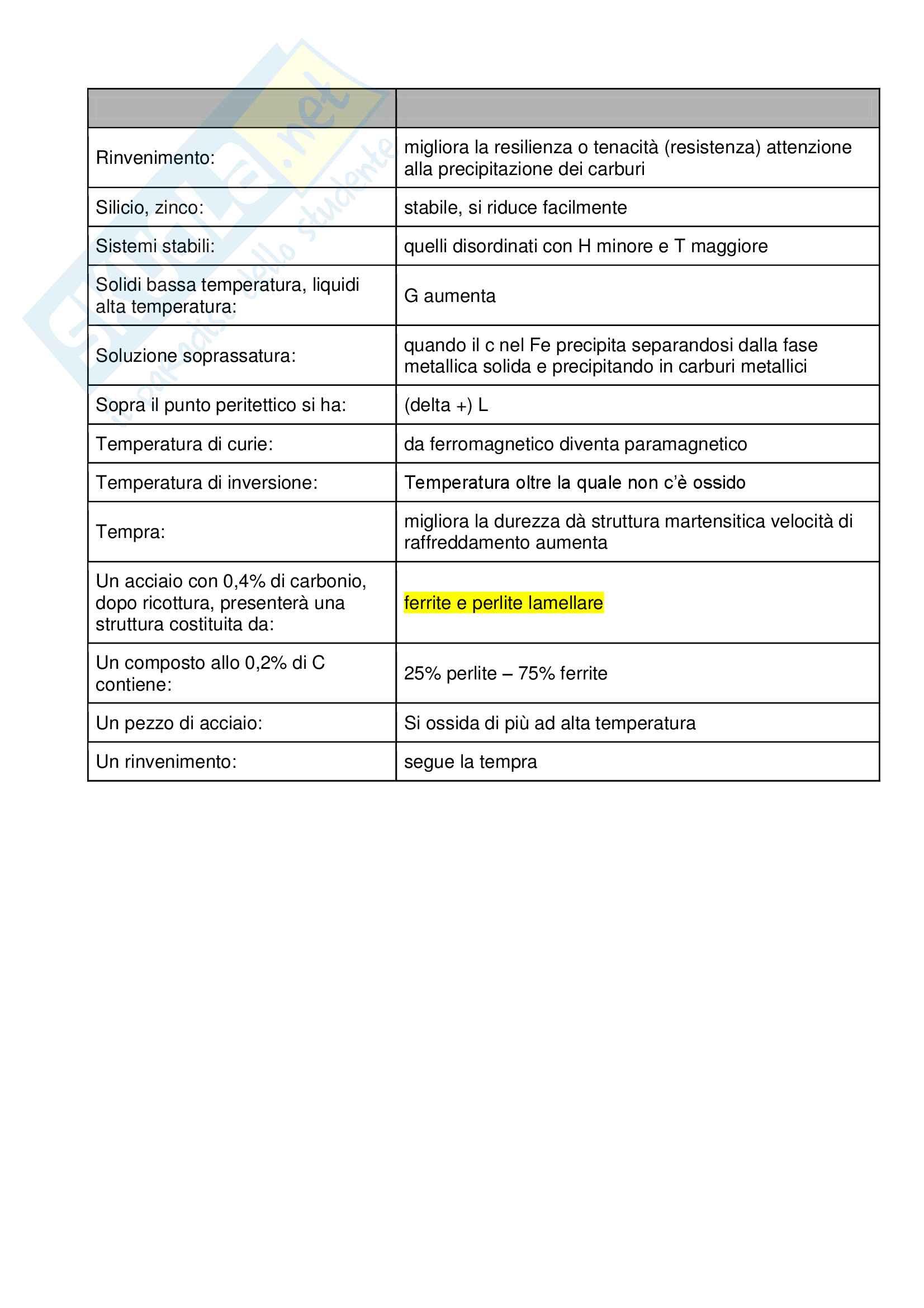 Database domande Tecnologia dei materiali metallici (Scavino) Pag. 6