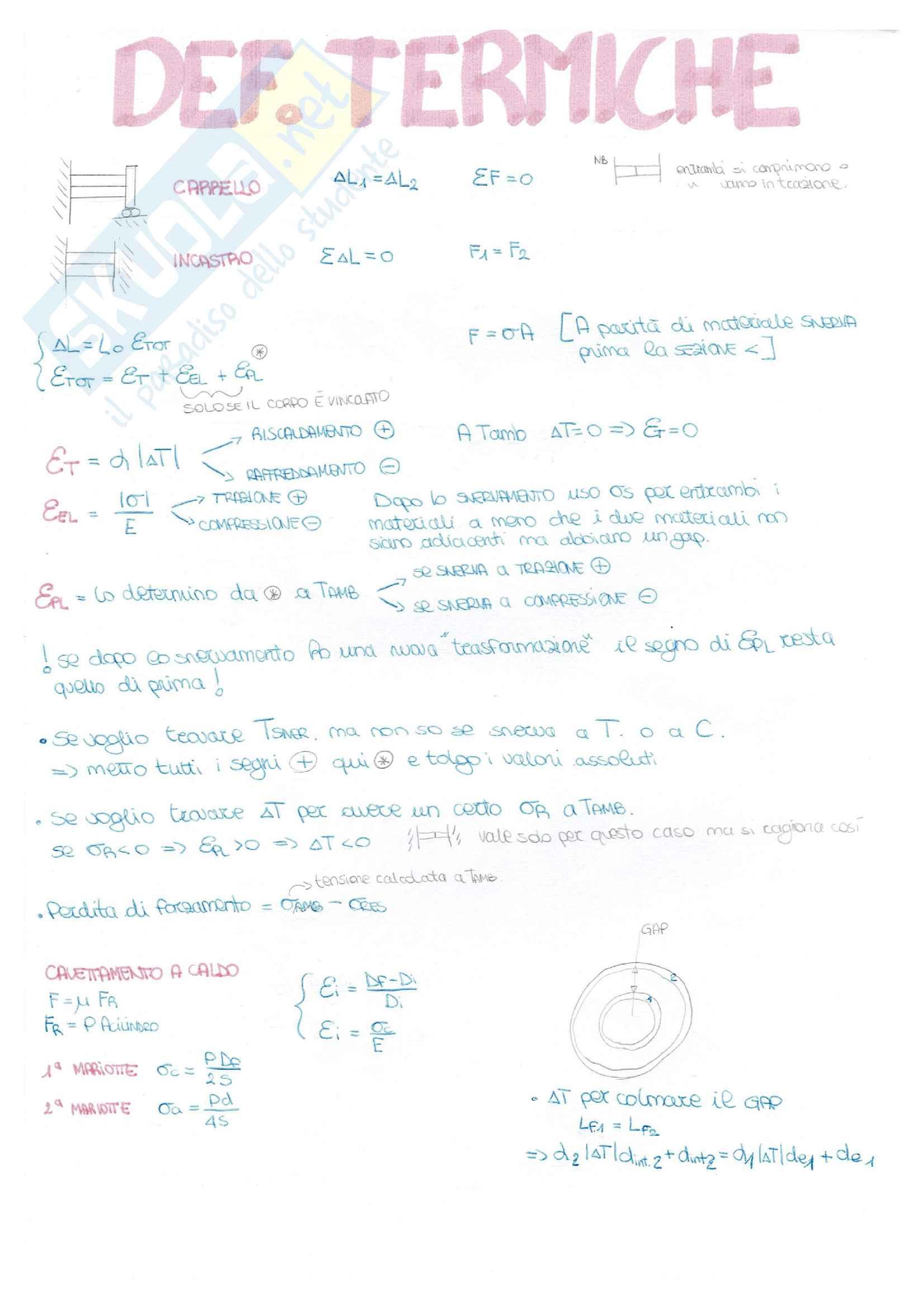 Costruzione di macchine - schemi per risolvere esercizi di esame