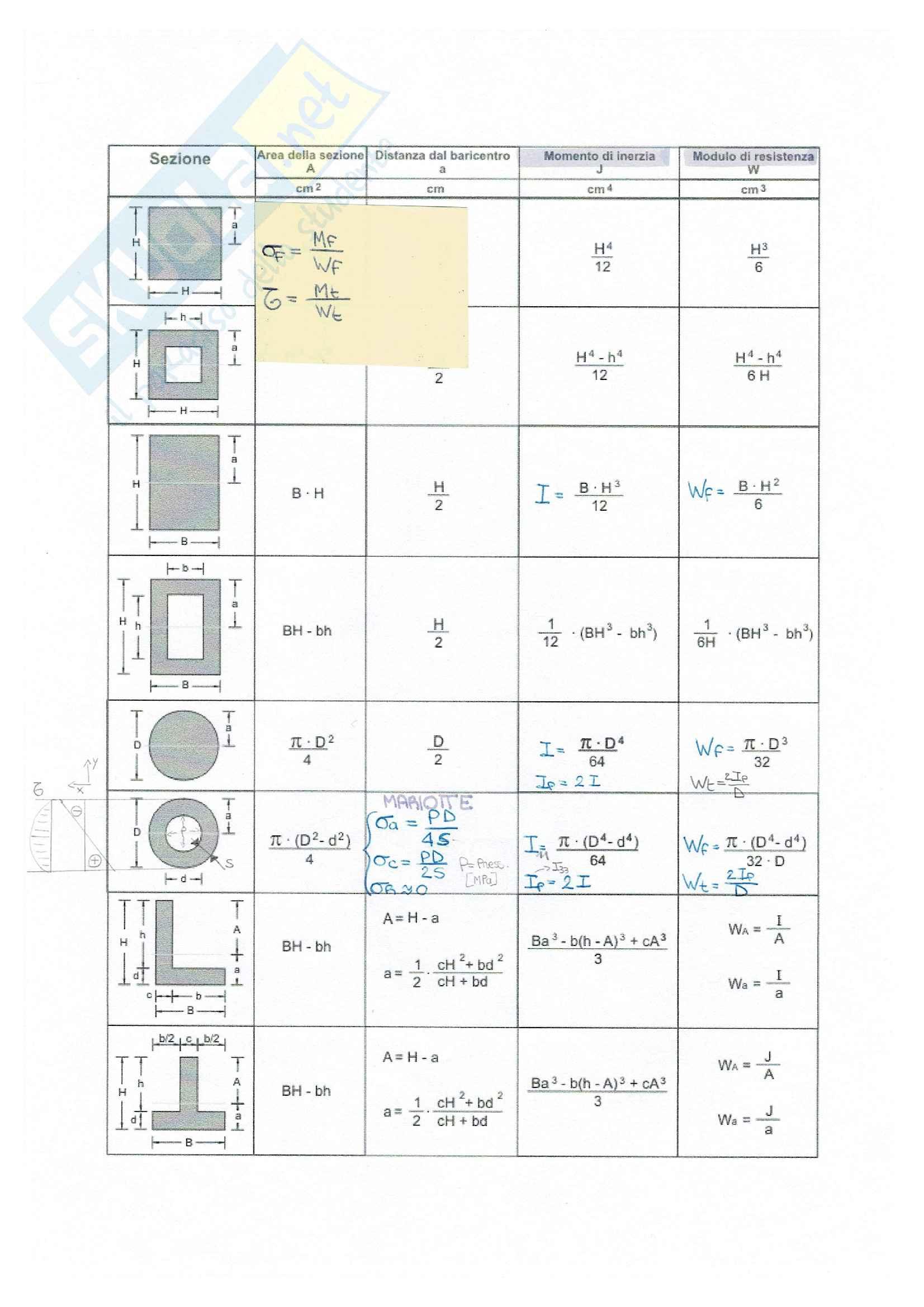 Costruzione di macchine - schemi per risolvere esercizi di esame Pag. 21