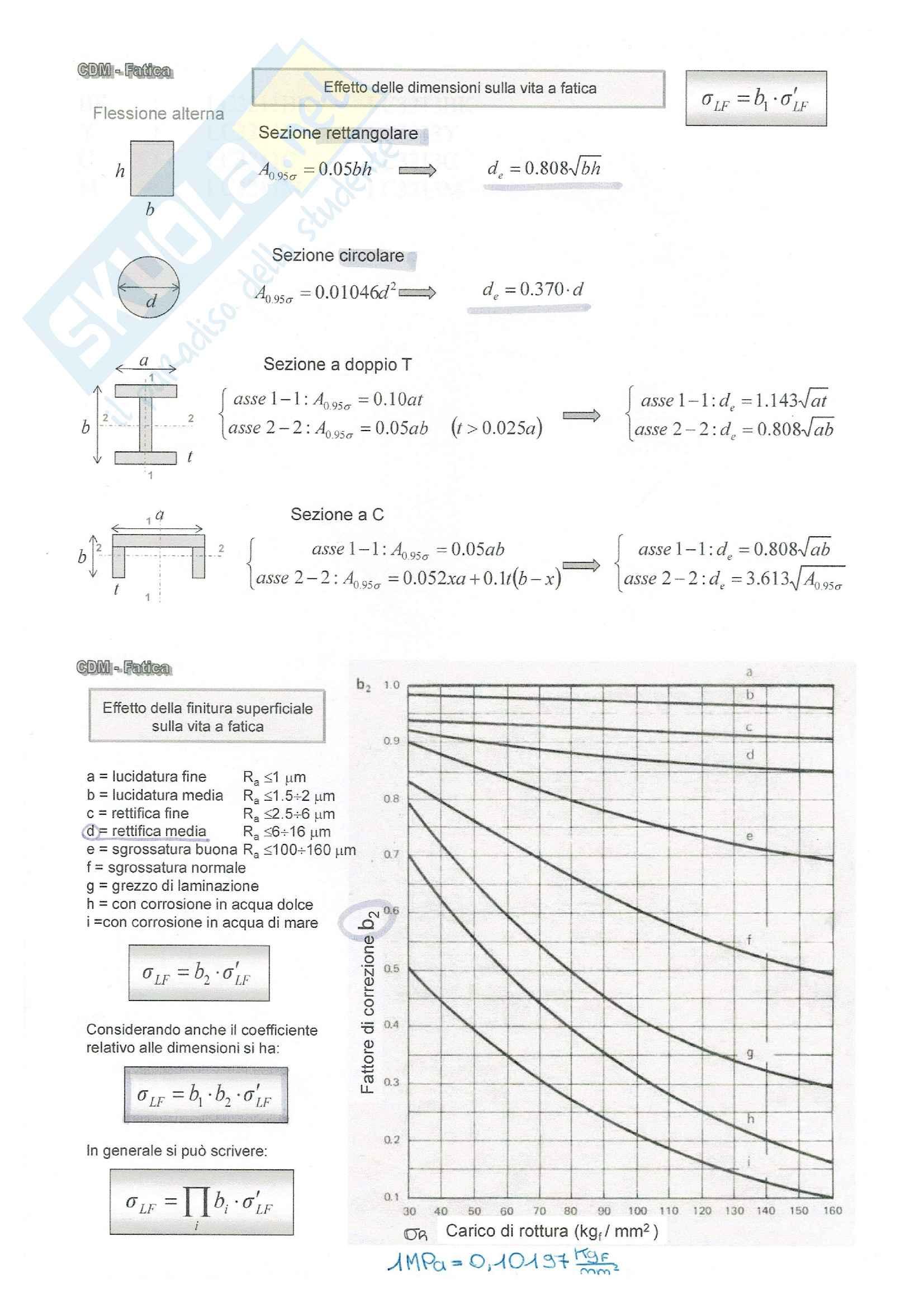 Costruzione di macchine - schemi per risolvere esercizi di esame Pag. 36