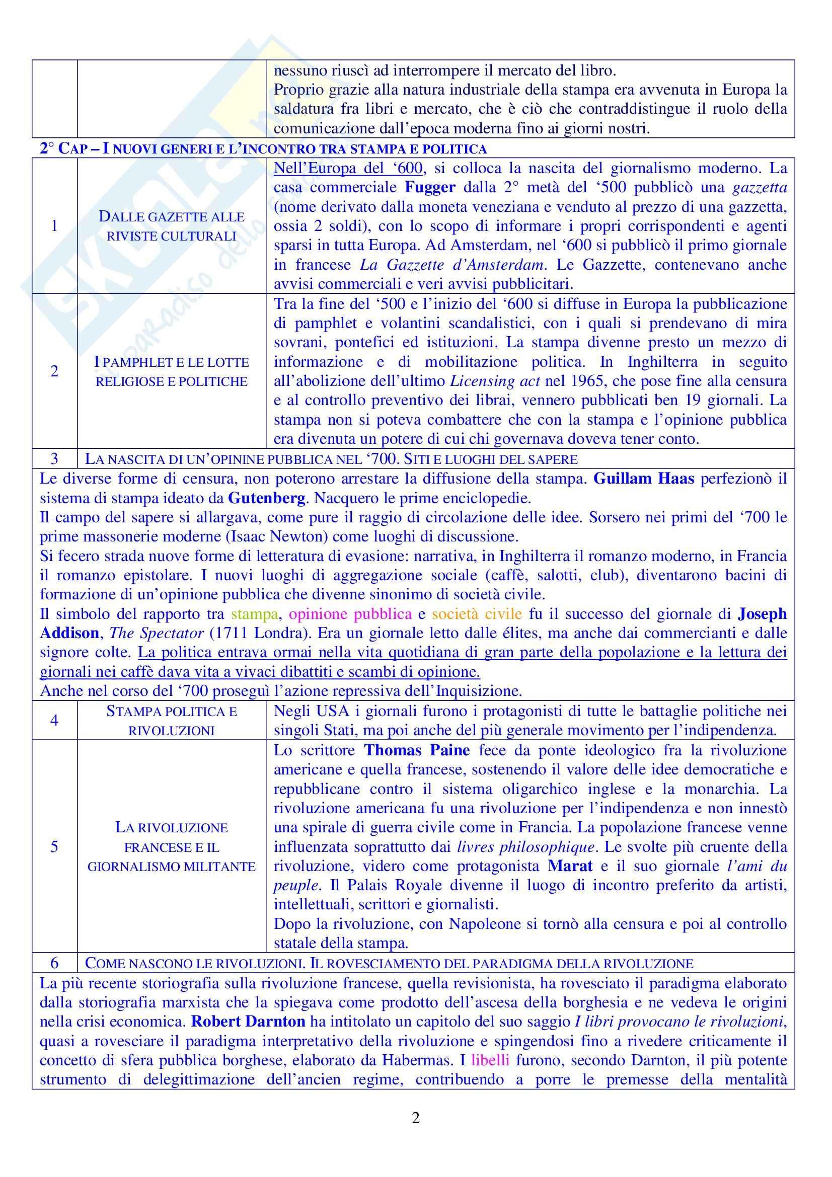 Breve storia sociale della comunicazione Pag. 2
