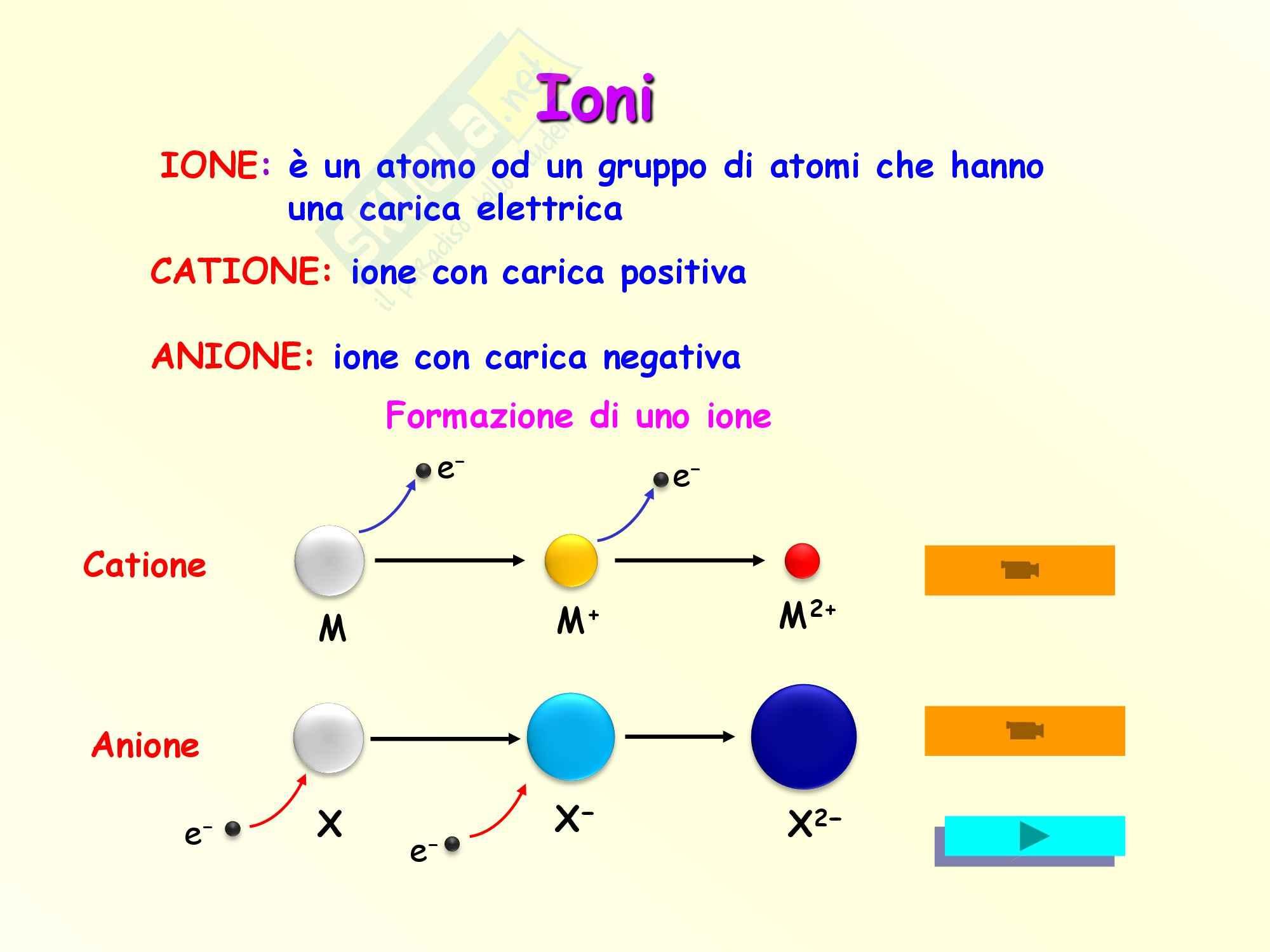 Chimica inorganica - ioni e composti chimici