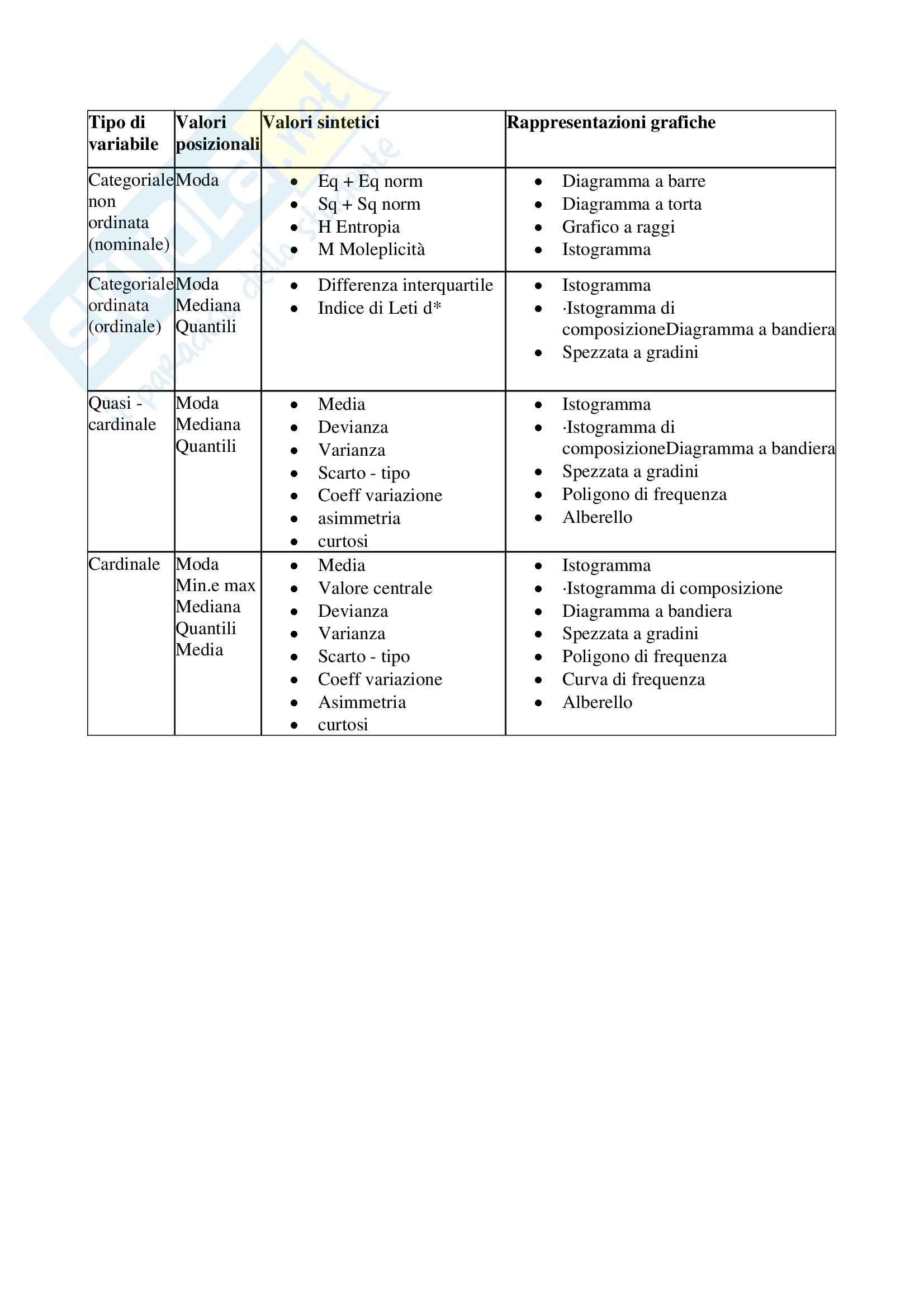 Metodologia della ricerca sociale - schema della monovariata