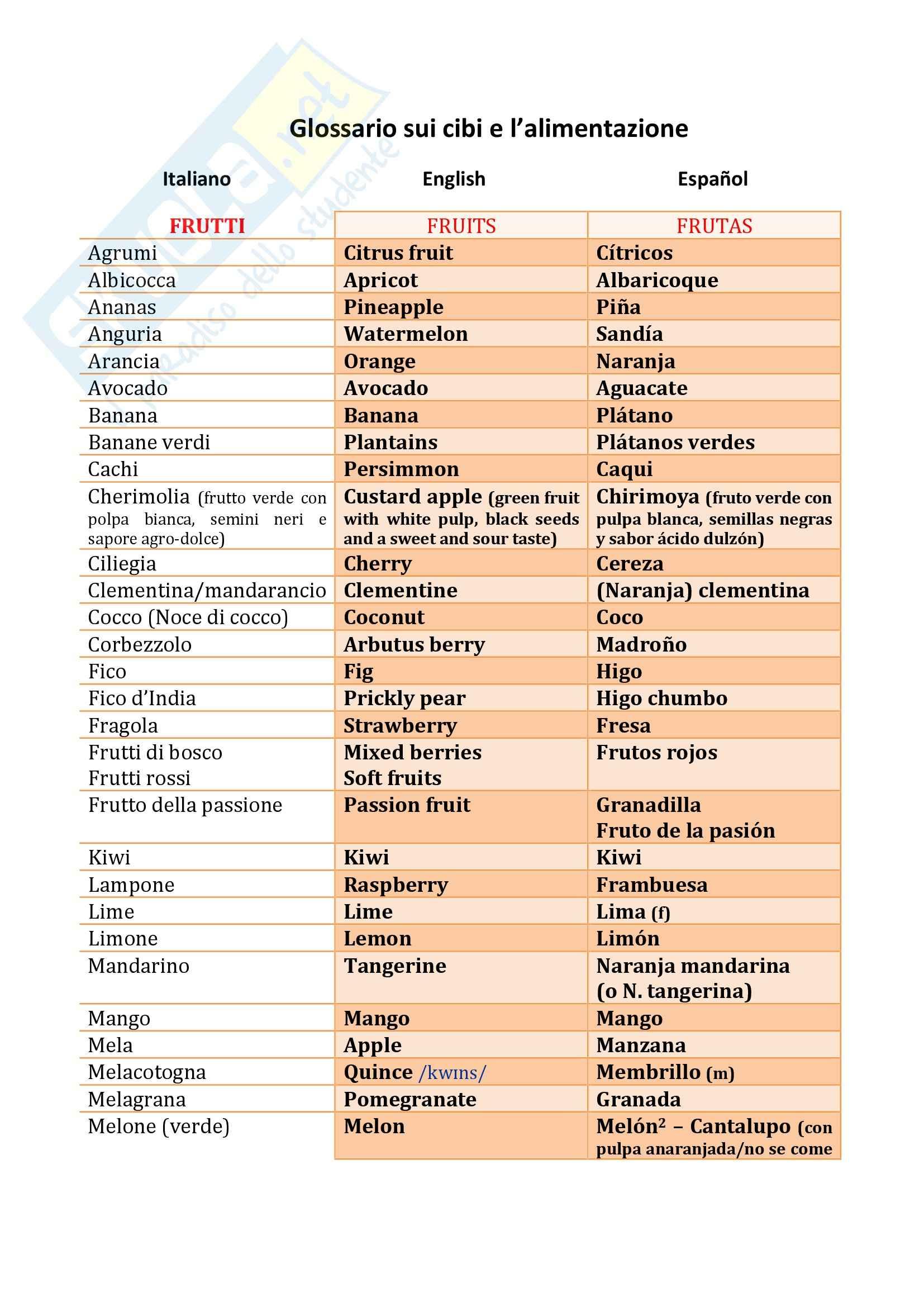 Glossario IT-EN-ES sul cibo e gli alimenti, Mediazione