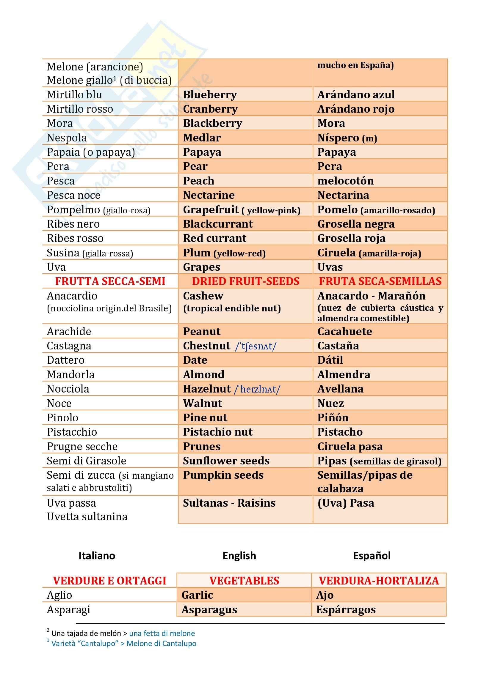 Glossario IT-EN-ES sul cibo e gli alimenti, Mediazione Pag. 2
