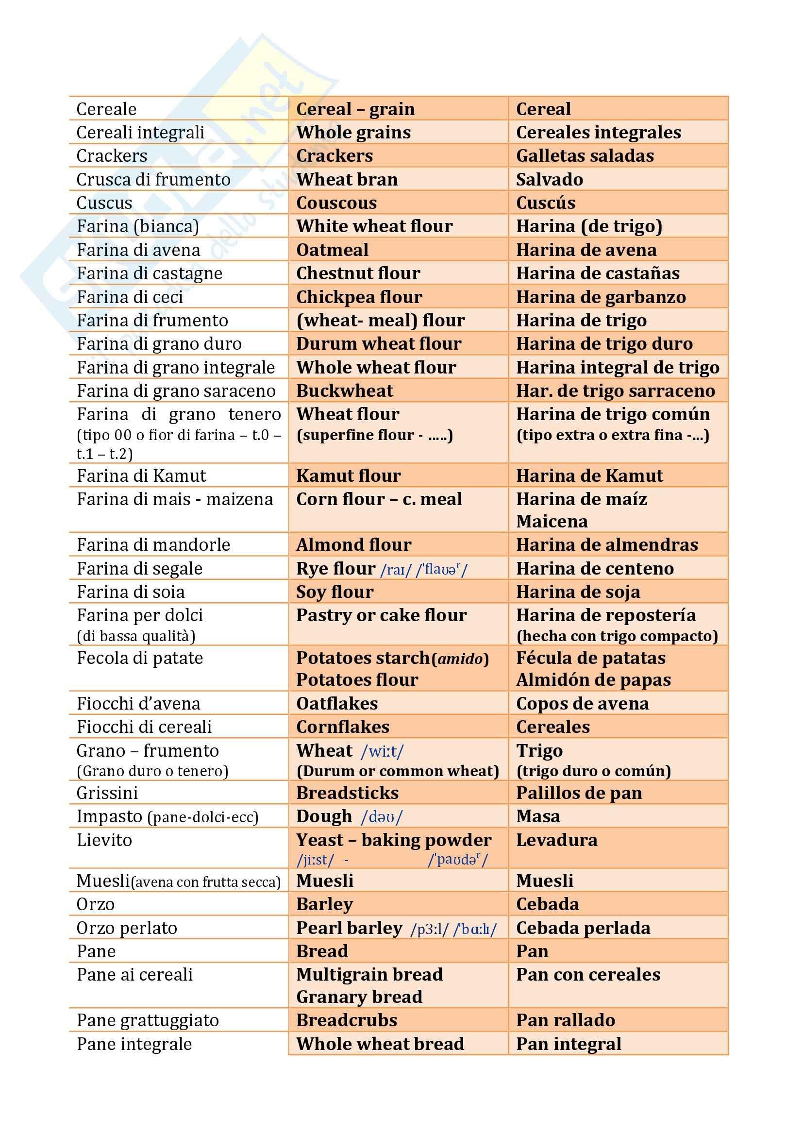 Glossario IT-EN-ES sul cibo e gli alimenti, Mediazione Pag. 6