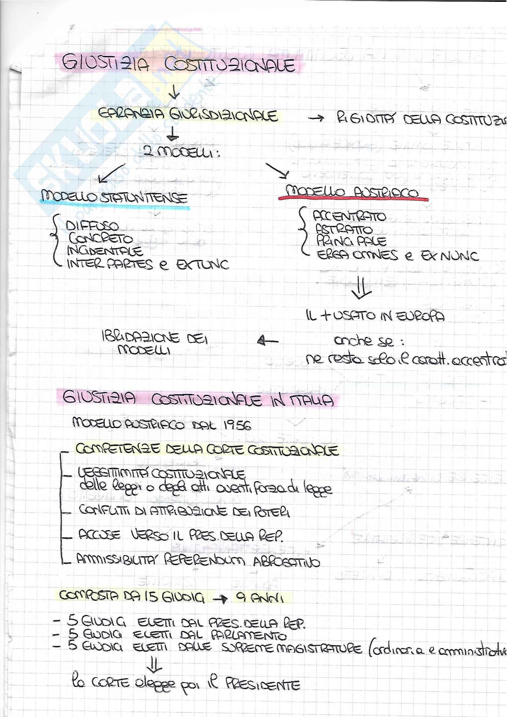 Schemi sintetici di diritto pubblico Pag. 16