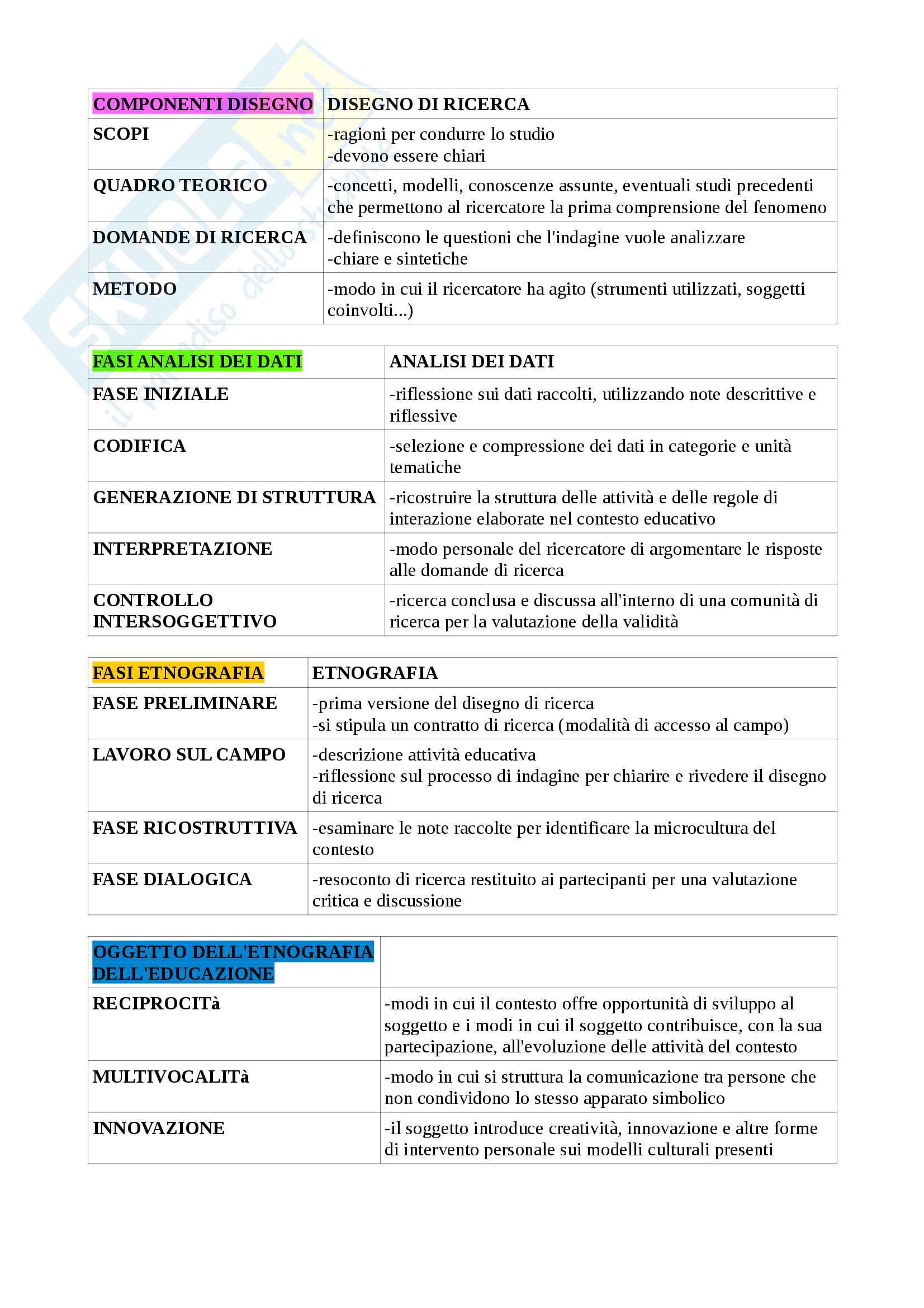 Schemi di ricerca educativa Pag. 2
