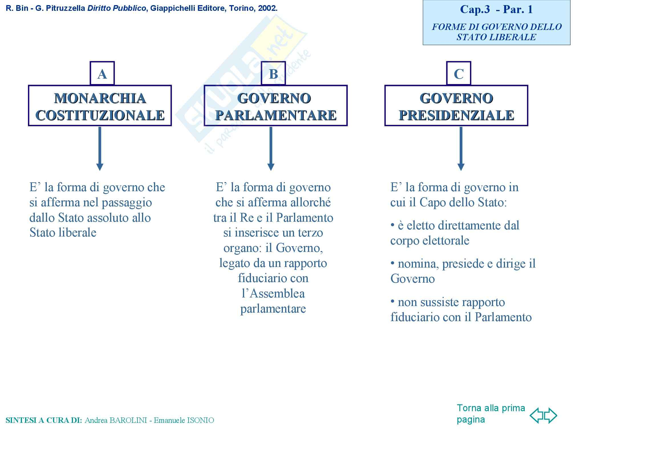Diritto pubblico – Forme di Governo Pag. 2